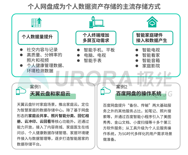 JIGUANG-个人网盘行业研究报告-final---切图版2-32.png