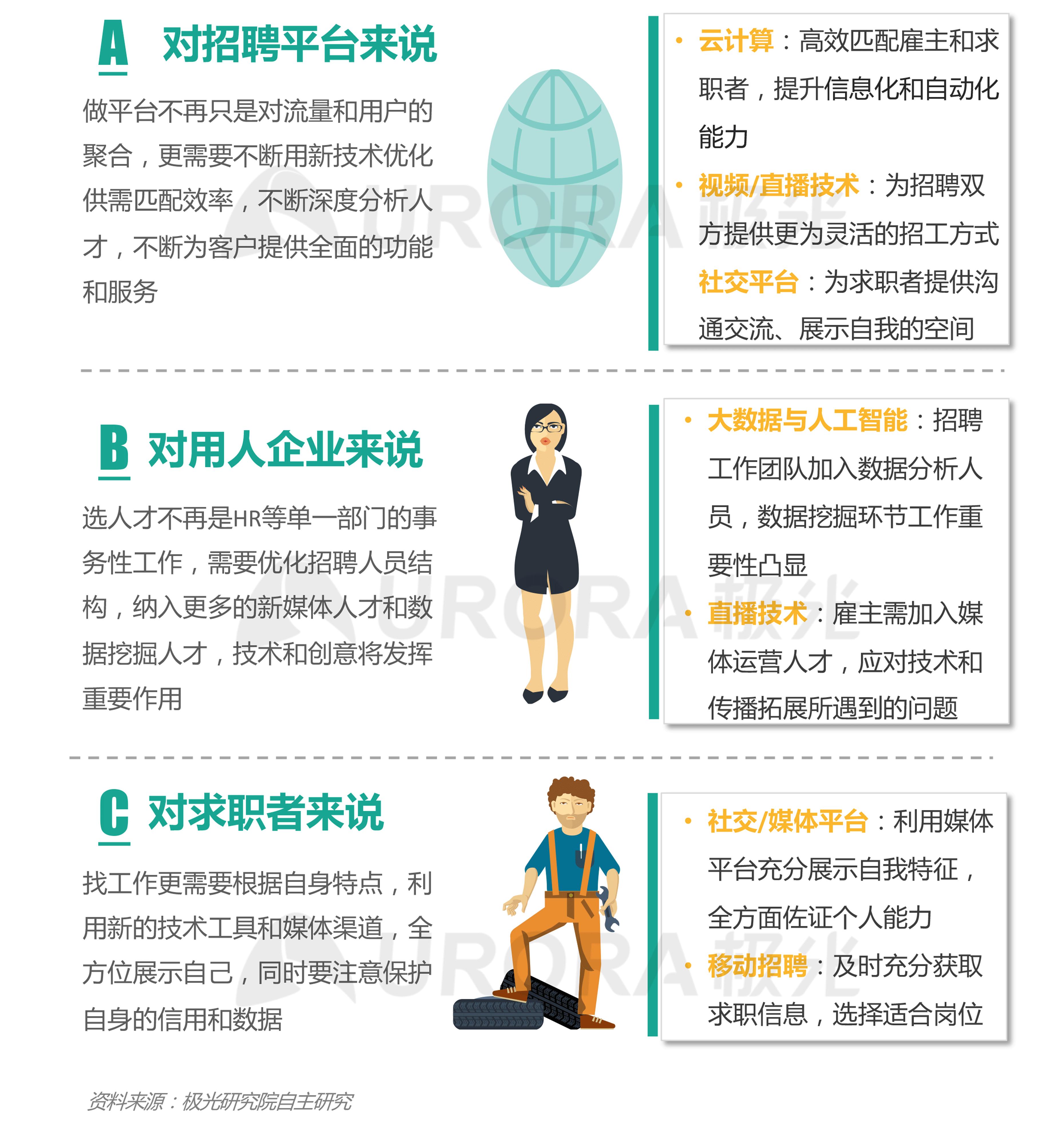 """""""超职季""""招聘行业报告-汇总版 (15).png"""