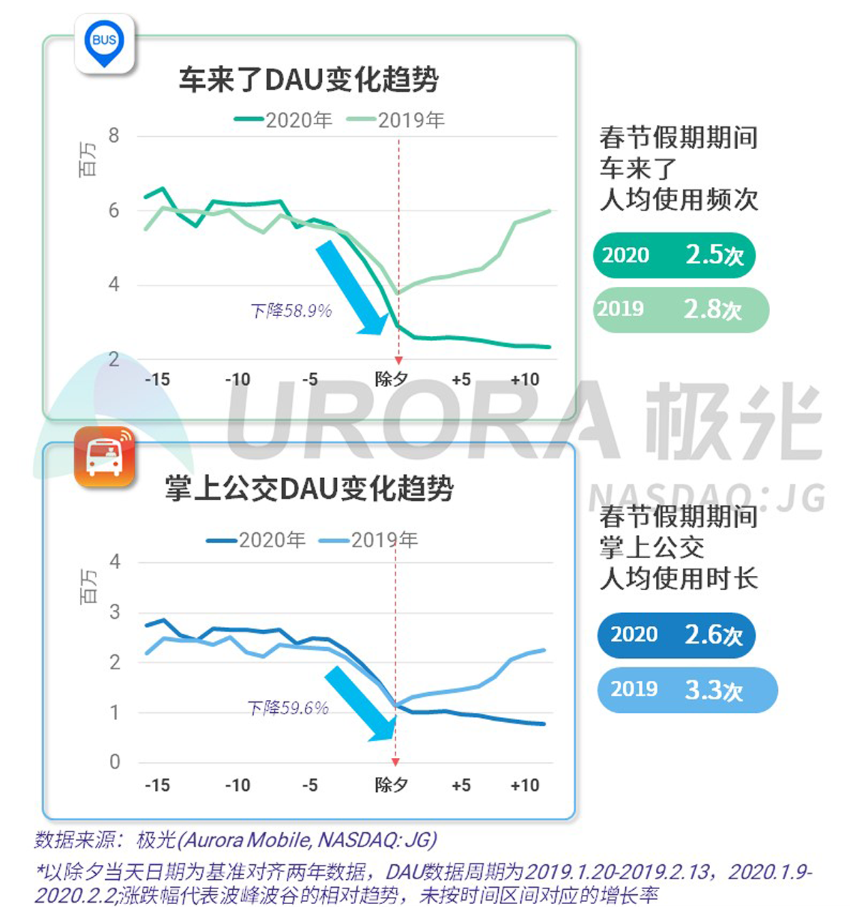 2020年春节移动互联行业热点观察V20-26.png