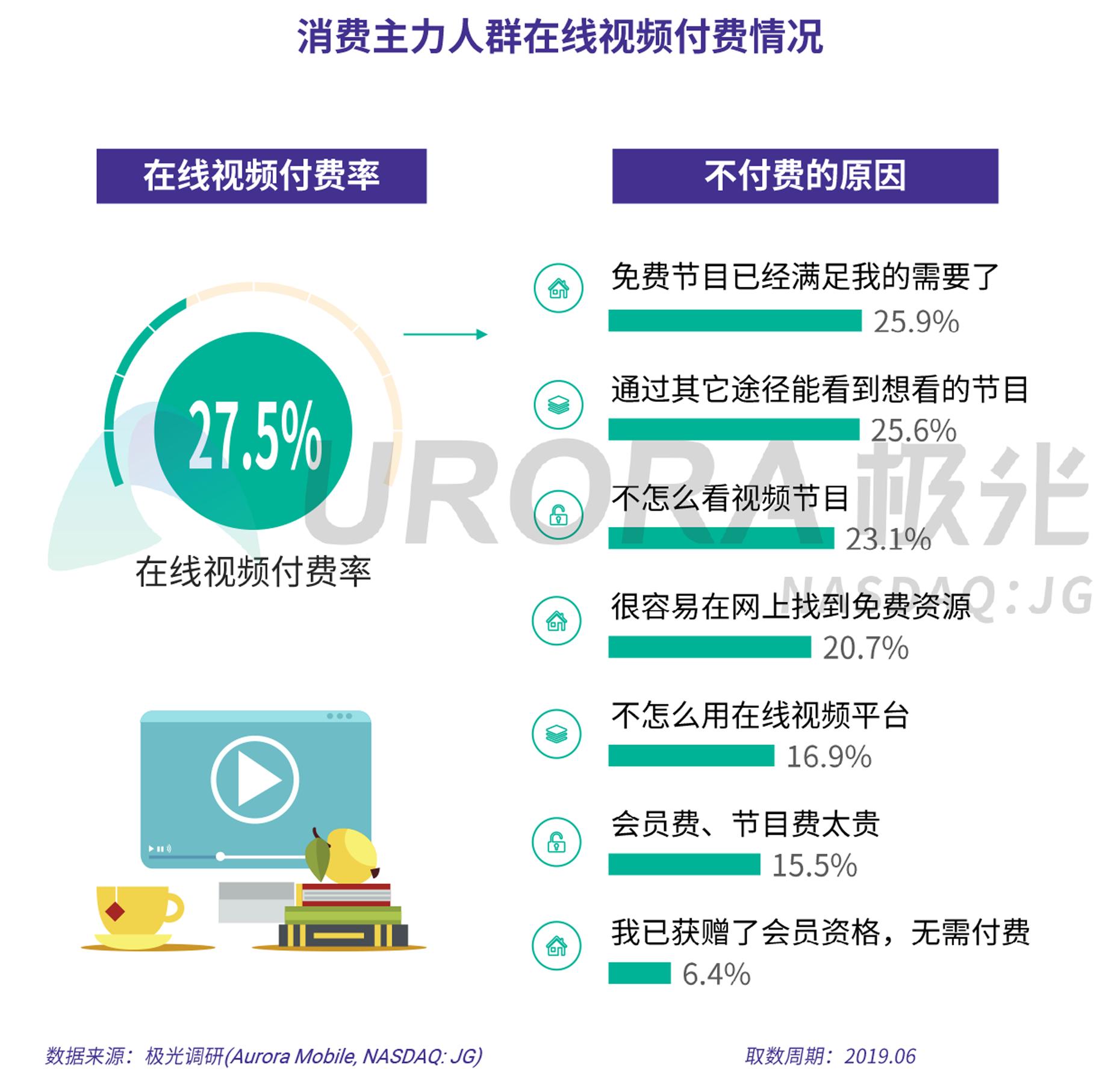 2019年消费主力人群虚拟产品付费研究报告-V5-10.png