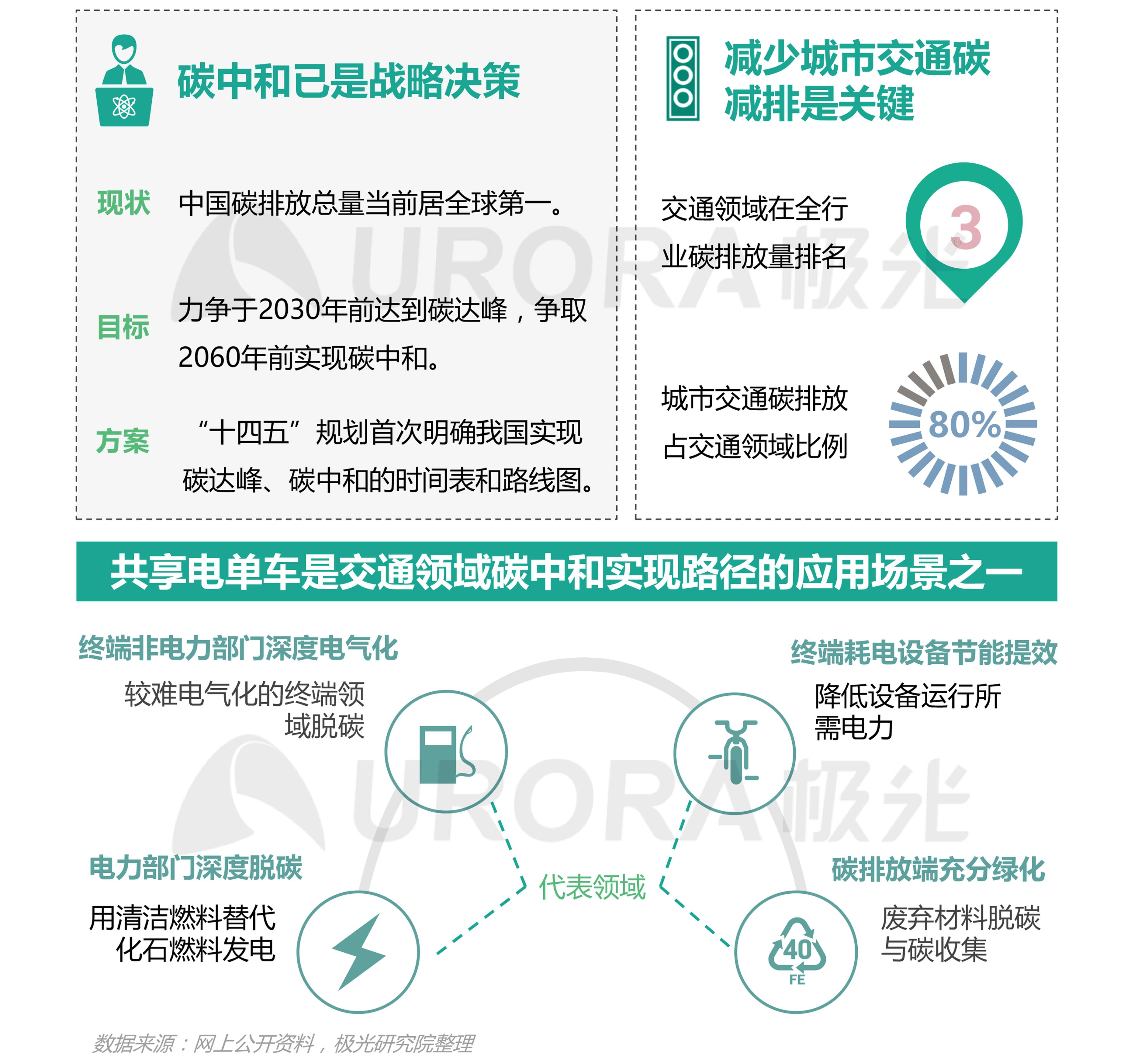 JIGUANG-共享电单车社会价值研究报告_0528(终版)-6.png
