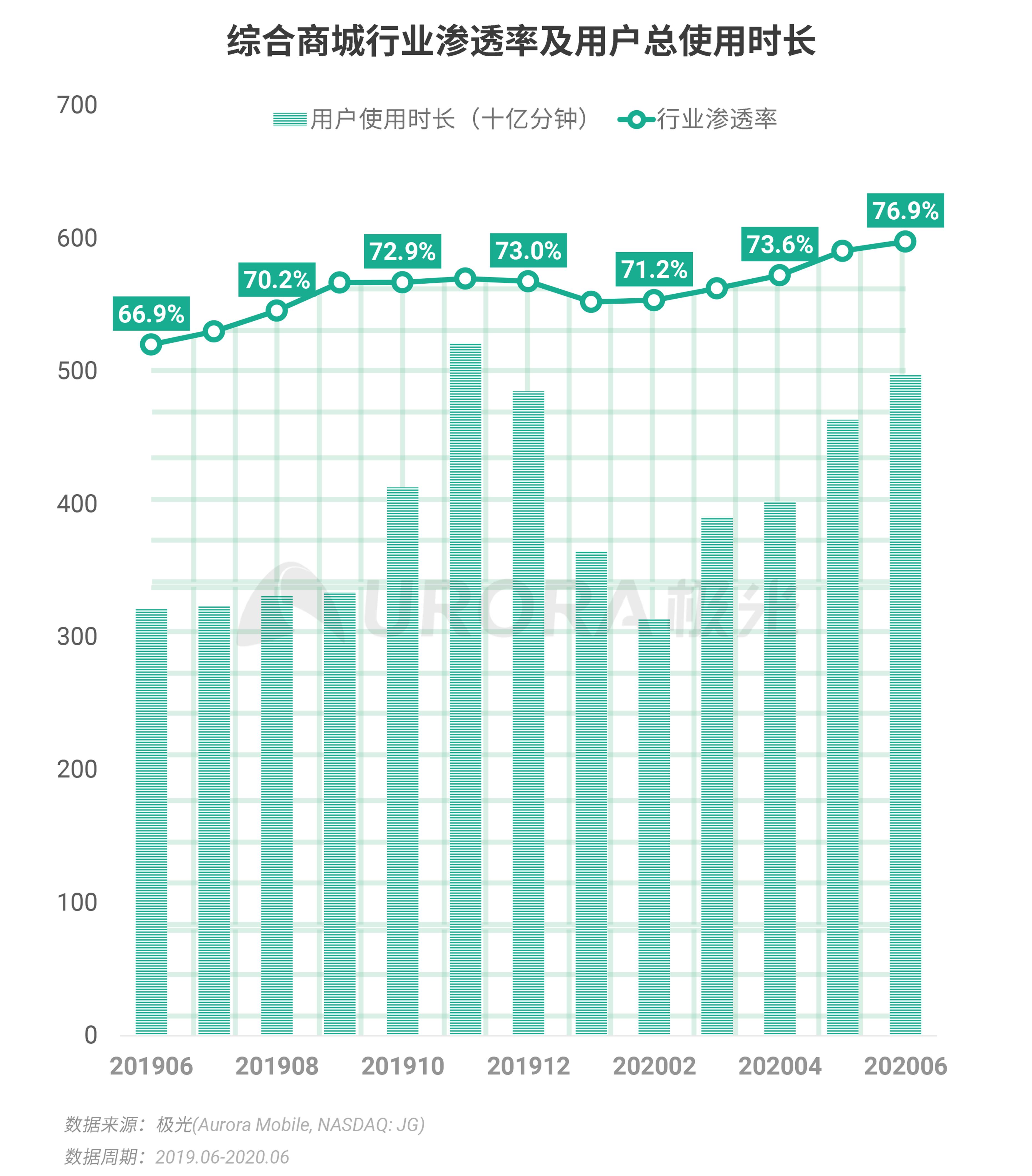 极光:2020Q2互联网行业数据研究报告 (19).png