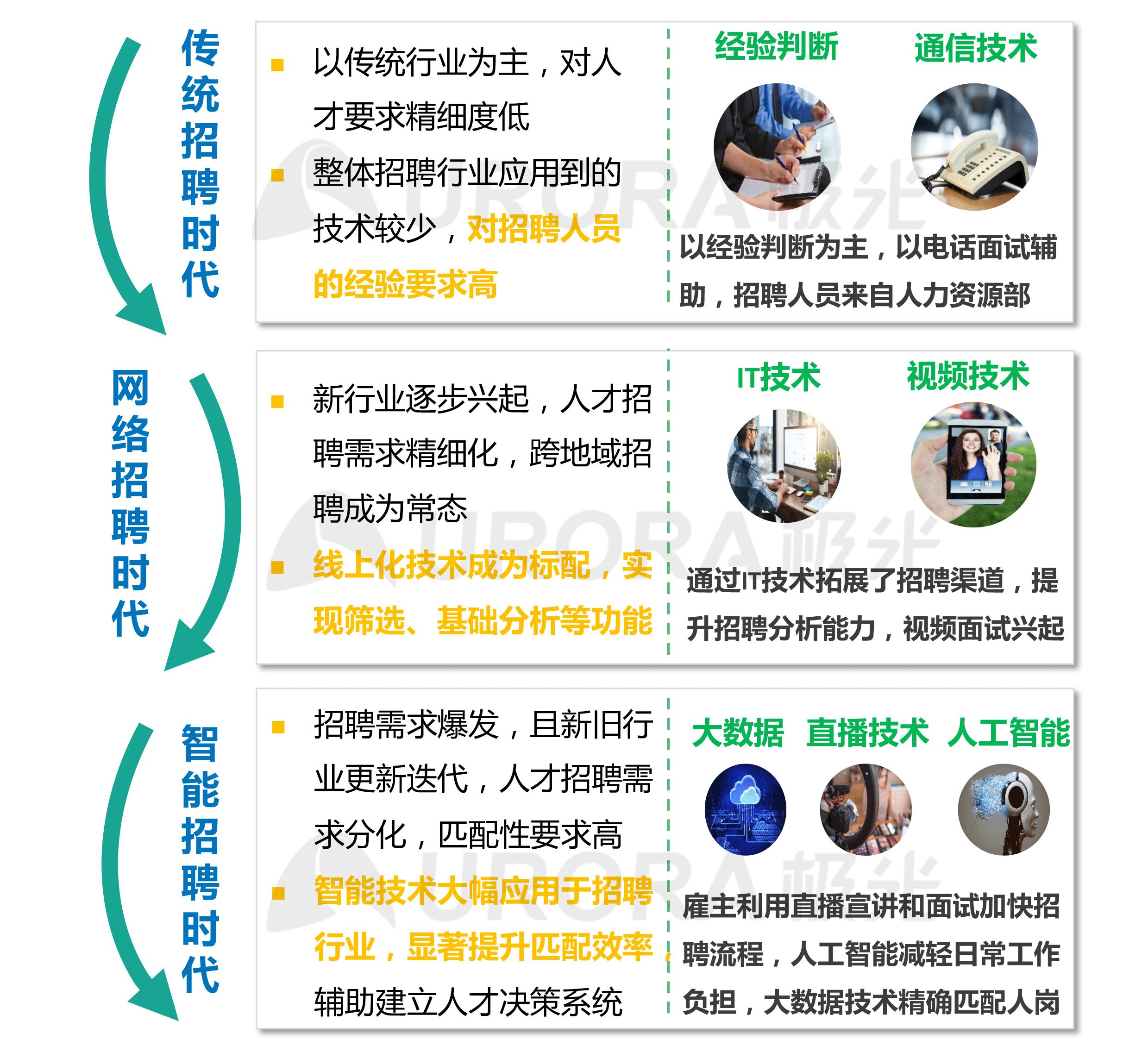 """""""超职季""""招聘行业报告-汇总版 (14).png"""