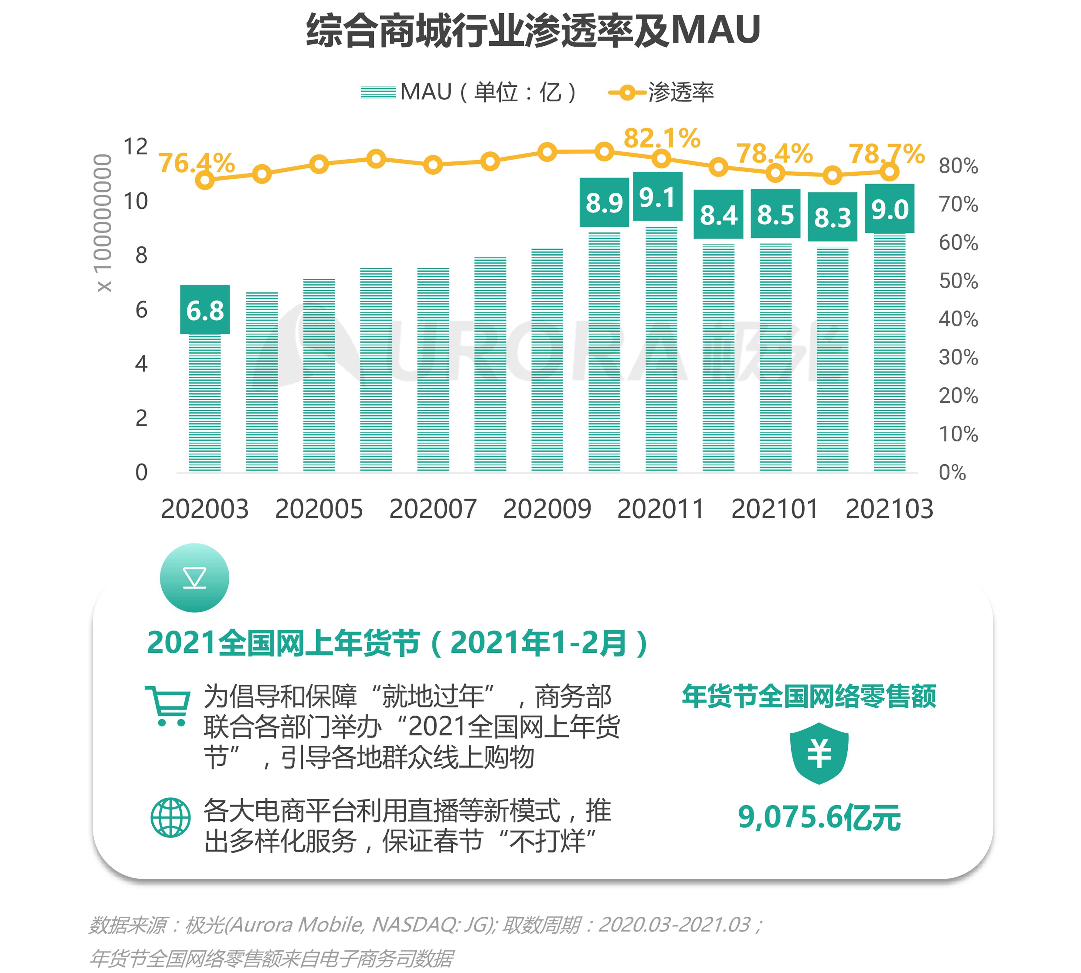 极光:2021年Q1移动互联网报告 (17).png