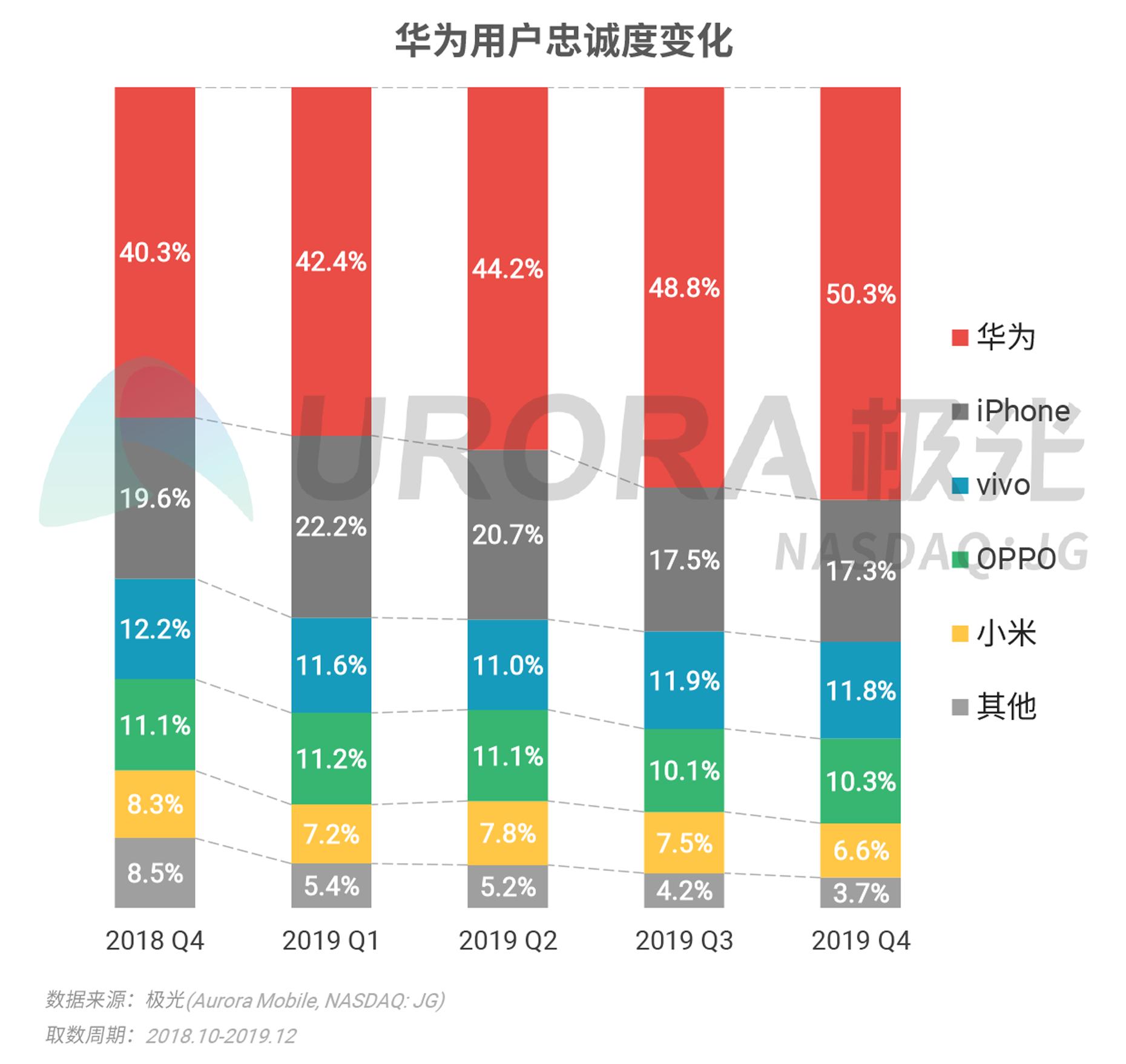 2019年Q4智能手机行业研究报告-V4---加粗版-19.png