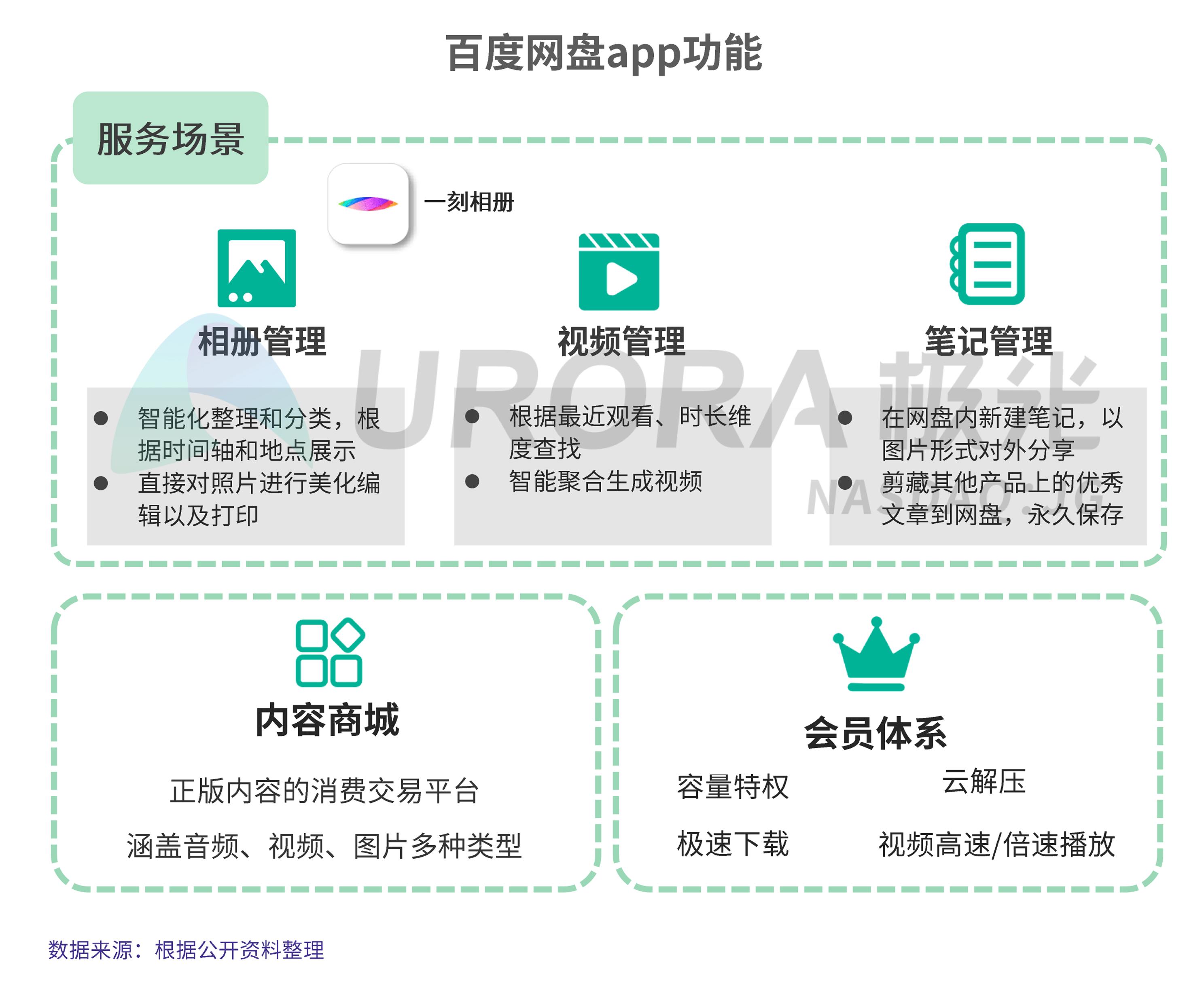 JIGUANG-个人网盘行业研究报告-final---切图版2-25.png