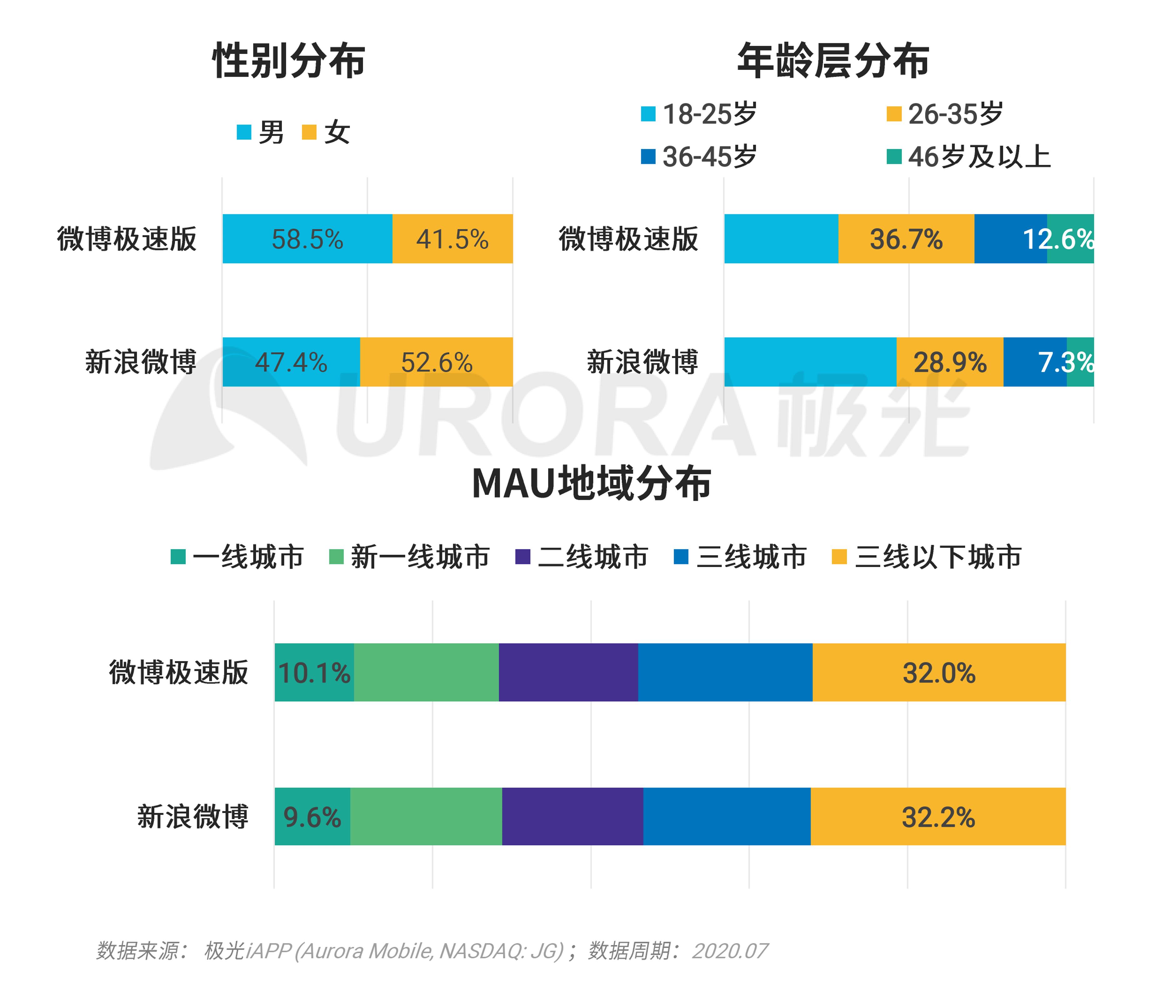极光:移动互联网派生app研究报告 (33).png