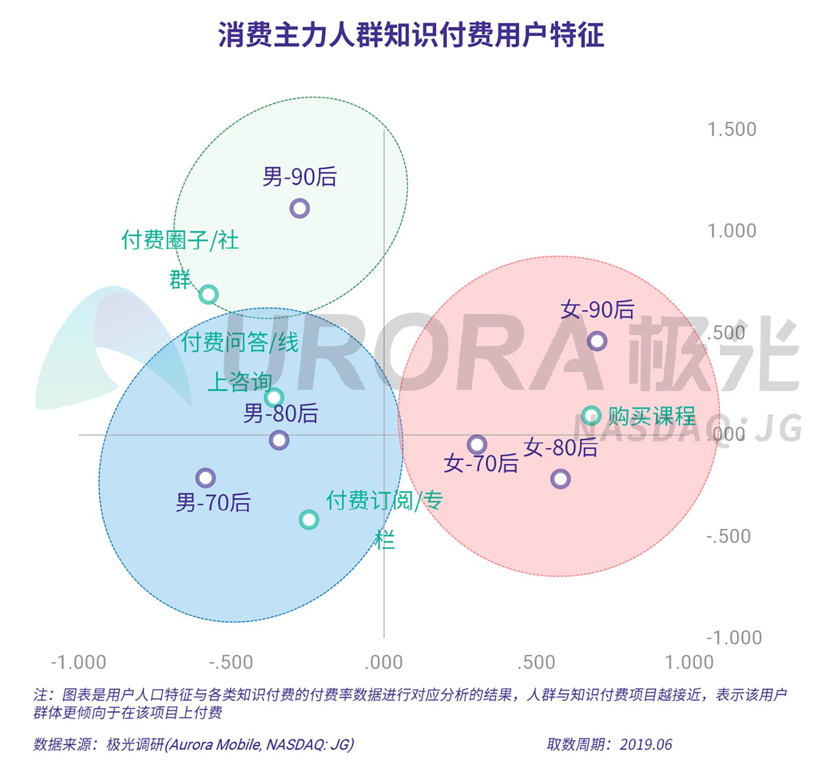 2019年消费主力人群虚拟产品付费研究报告-V5-25.png