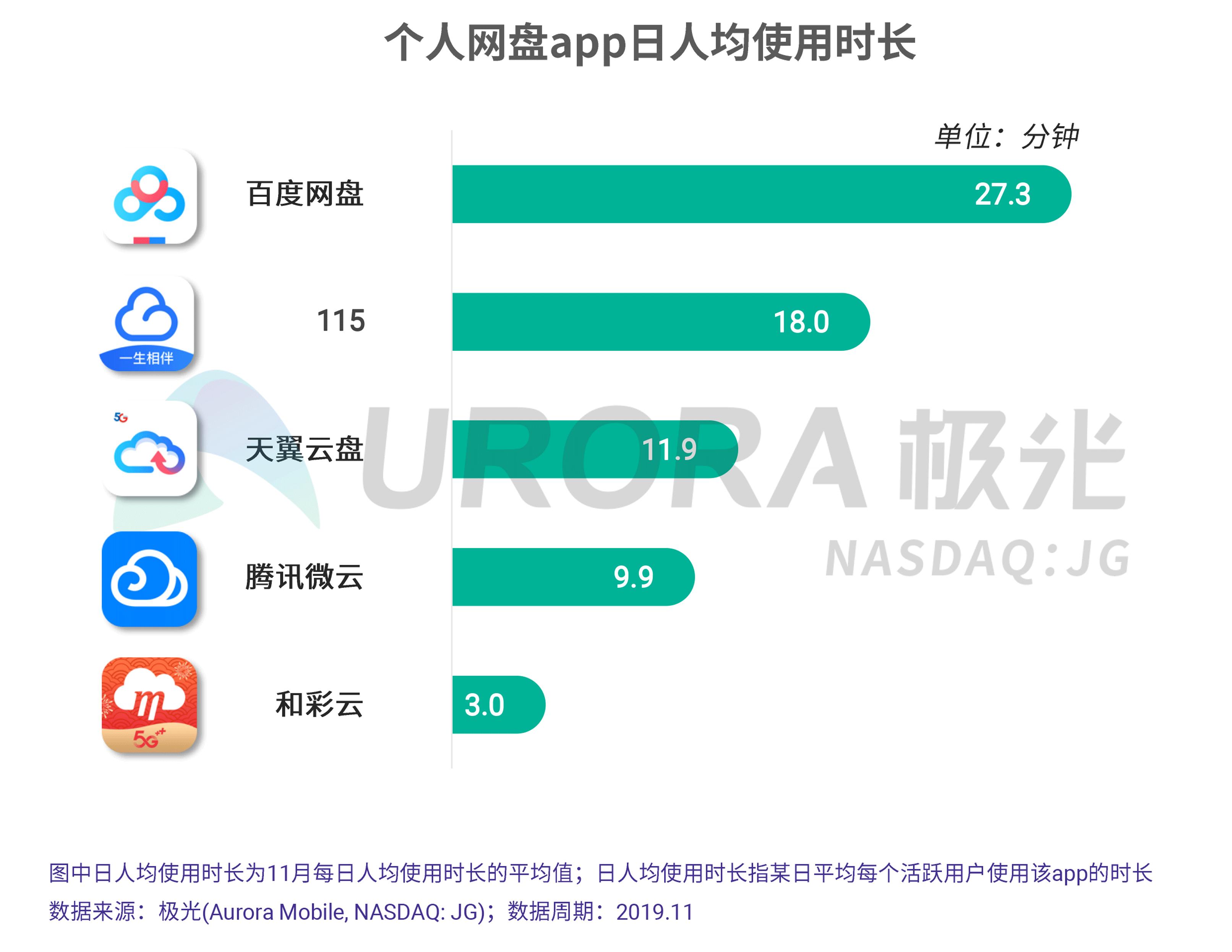 JIGUANG-个人网盘行业研究报告-final---切图版2-18.png