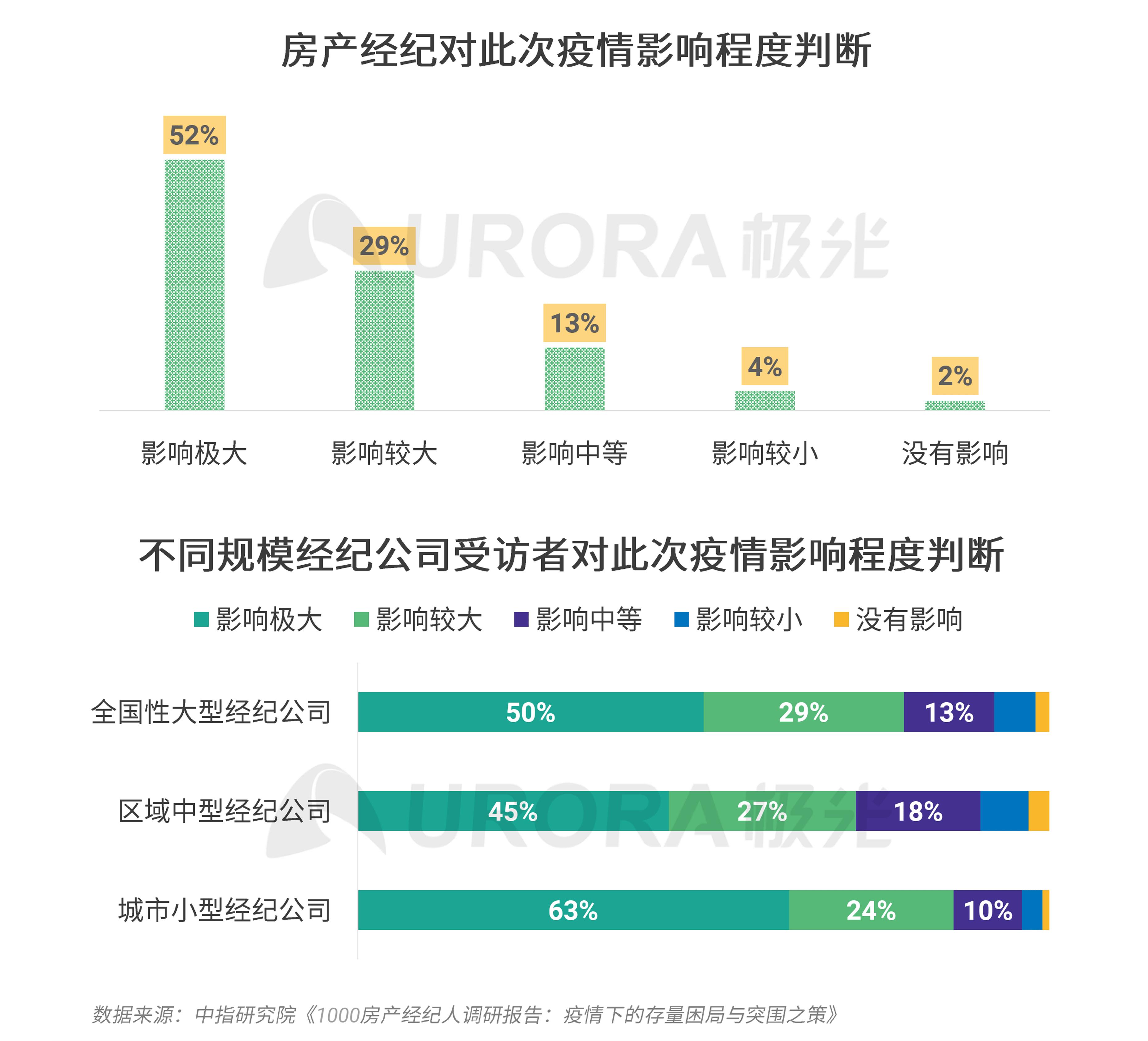 极光:2020年房产经纪行业和购房市场洞察报告 (10).png