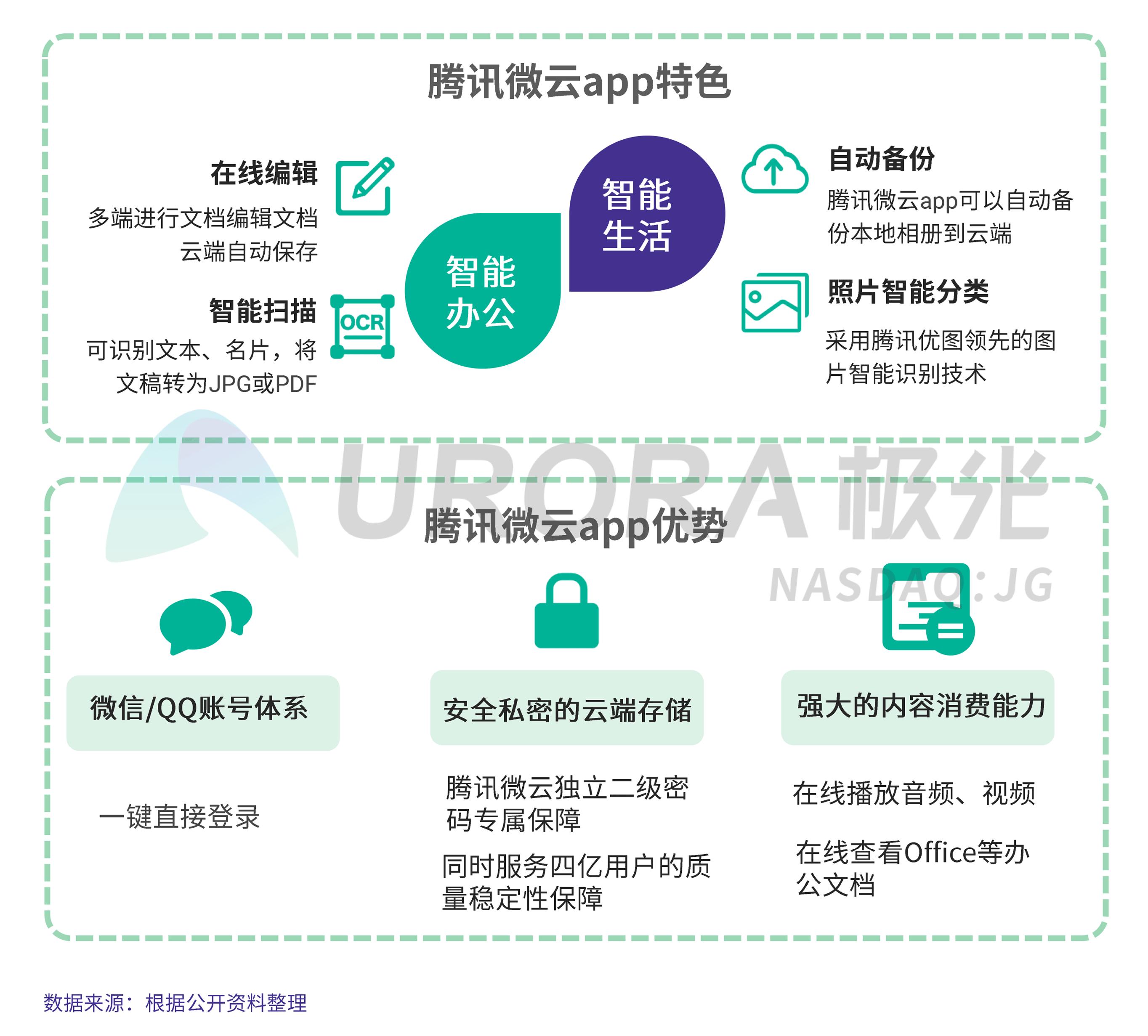 JIGUANG-个人网盘行业研究报告-final---切图版2-29.png