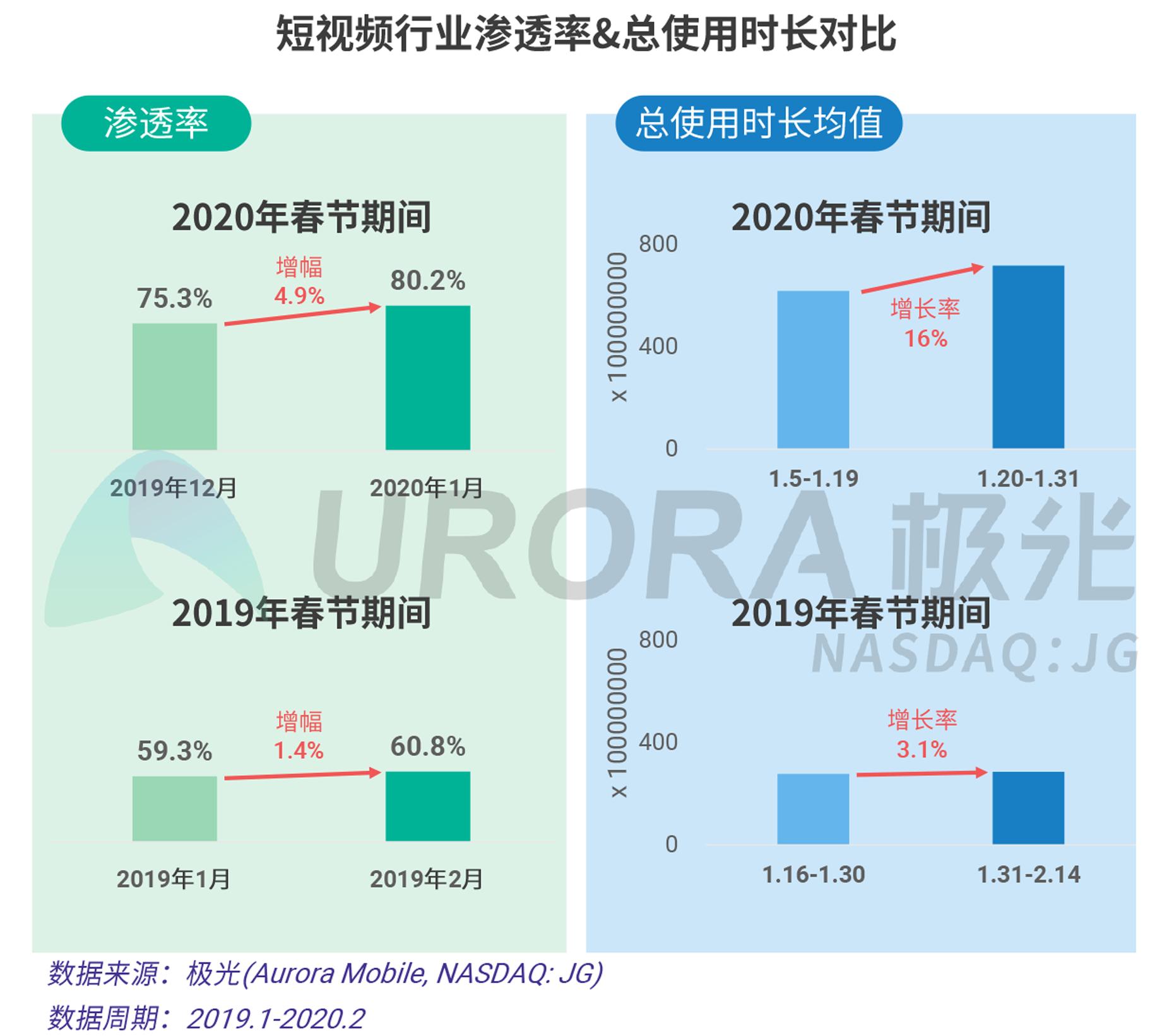 2020年春节移动互联行业热点观察V20-13.png