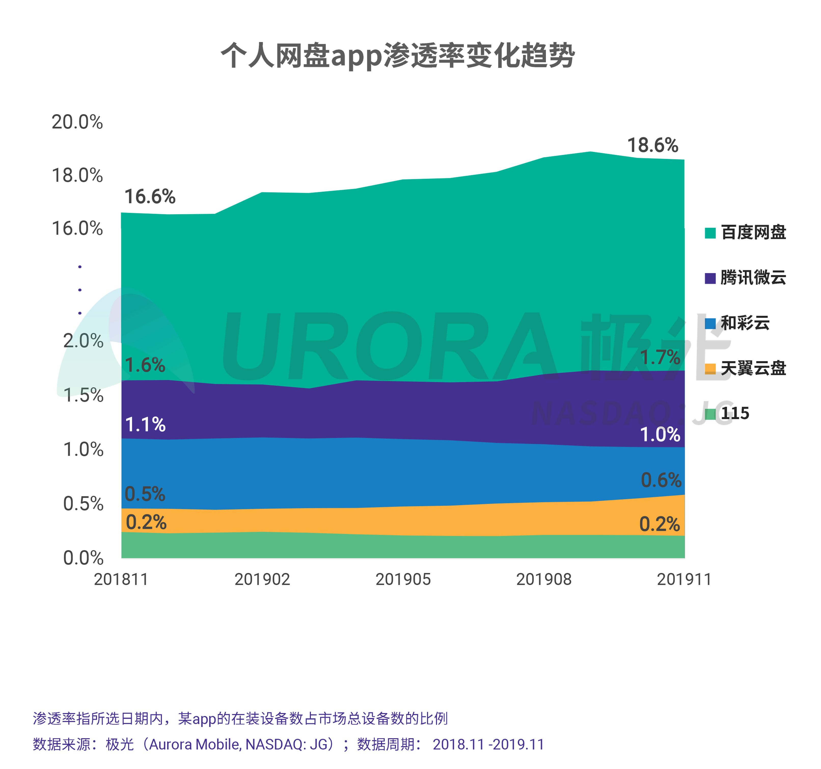 JIGUANG-个人网盘行业研究报告-final---切图版2-15.png