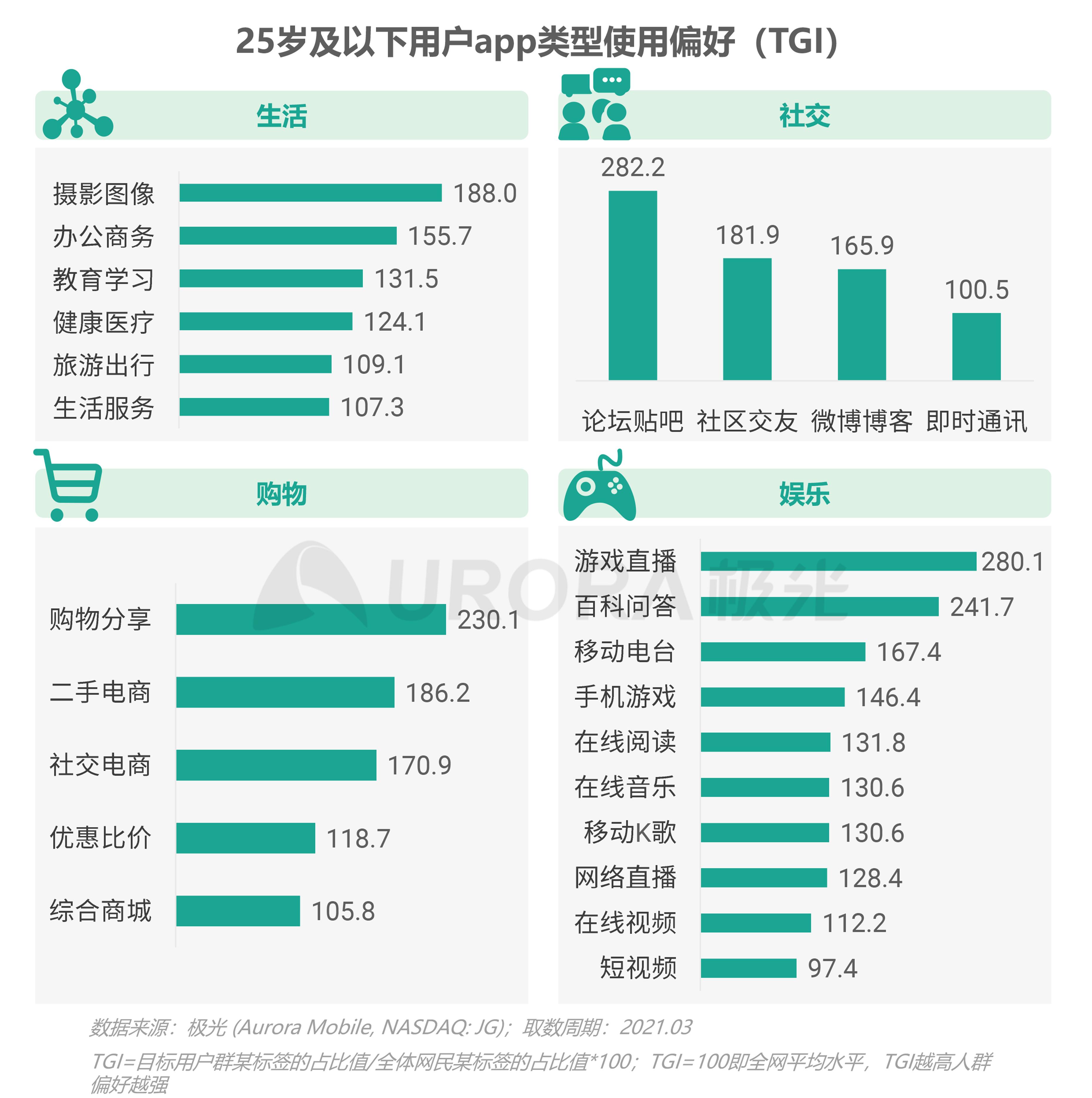 2021年轻人营销趋势研究报告【定稿】-35.png