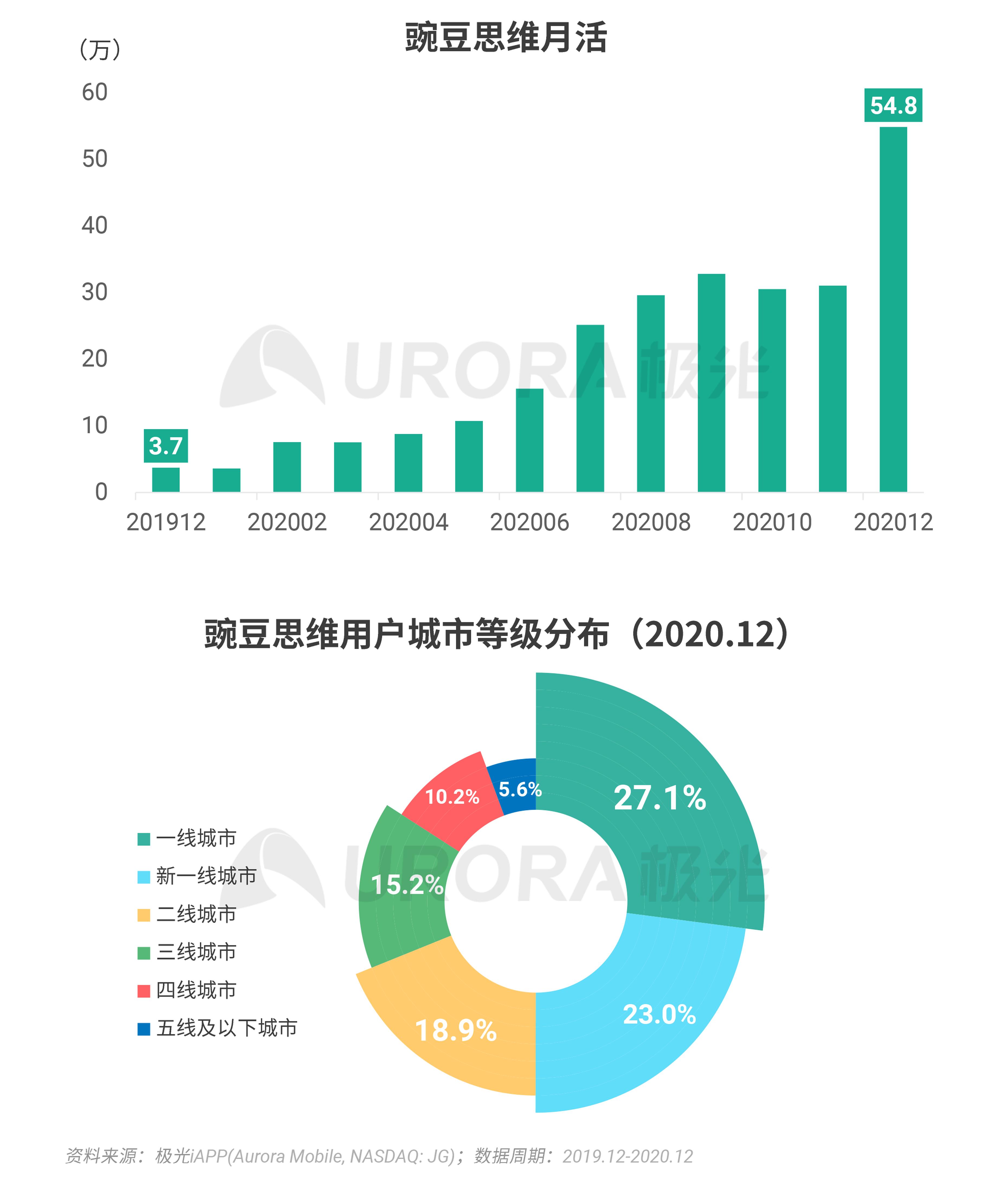 极光:2020年Q4移动互联网行业数据研究报告 (8).png