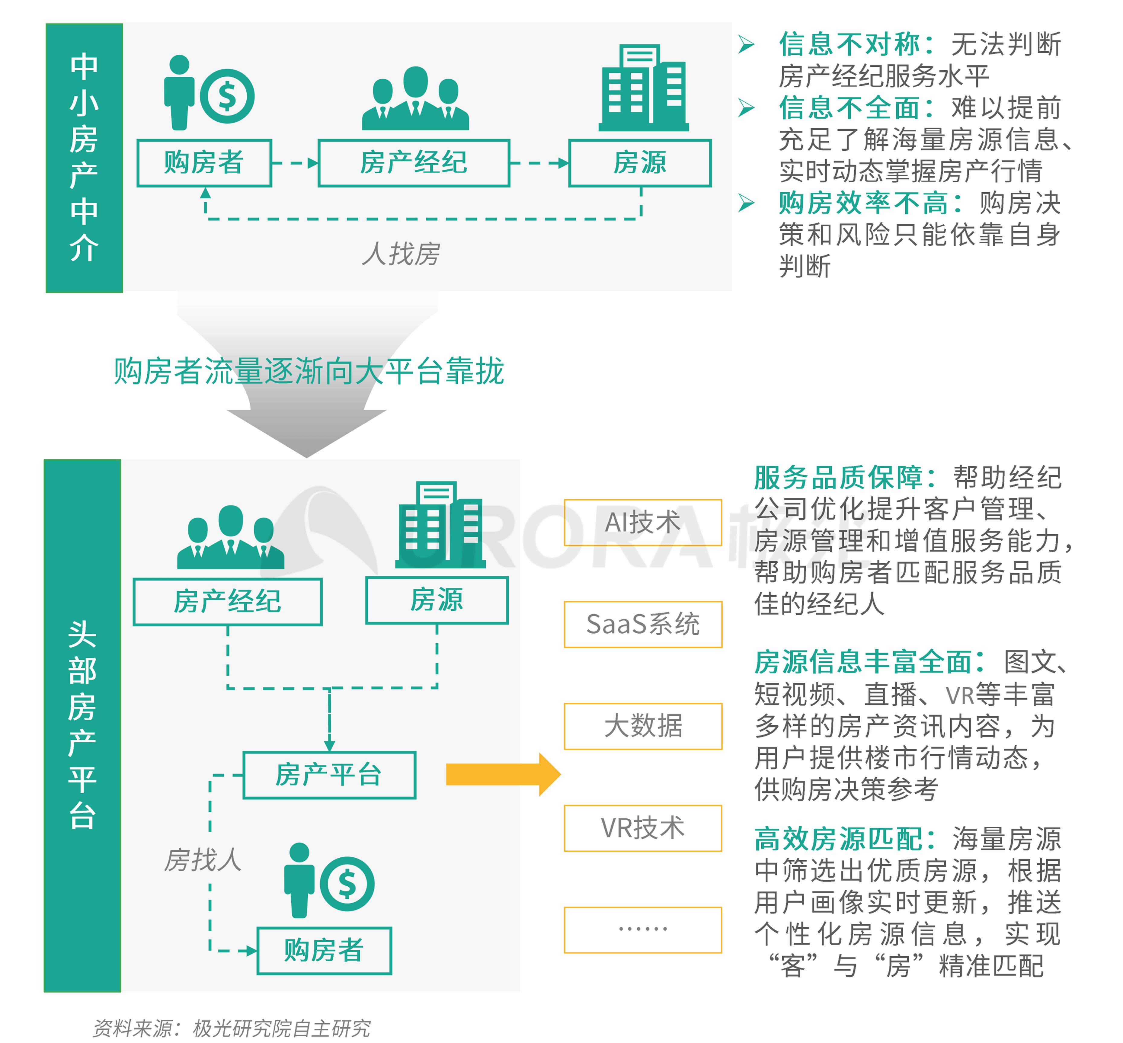 极光:数字经济新时代,房产平台新机遇 (21).png