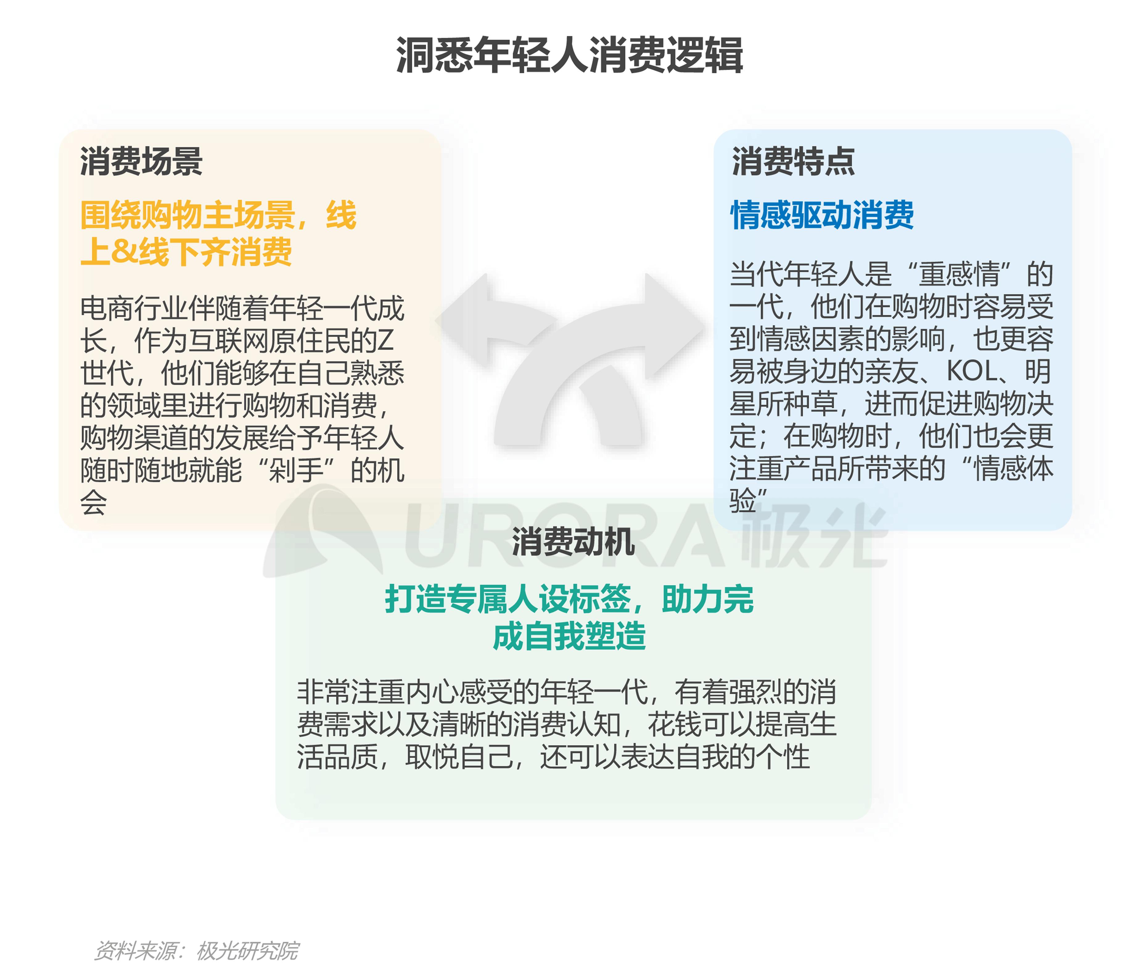 2021年轻人营销趋势研究报告【定稿】-28.png