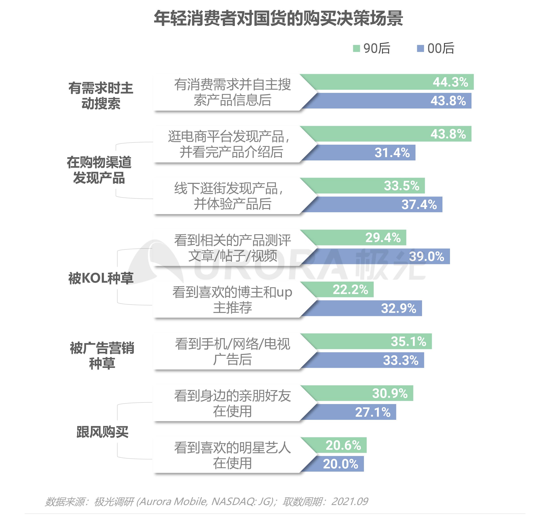 2021新青年国货消费研究报告V4-21.png