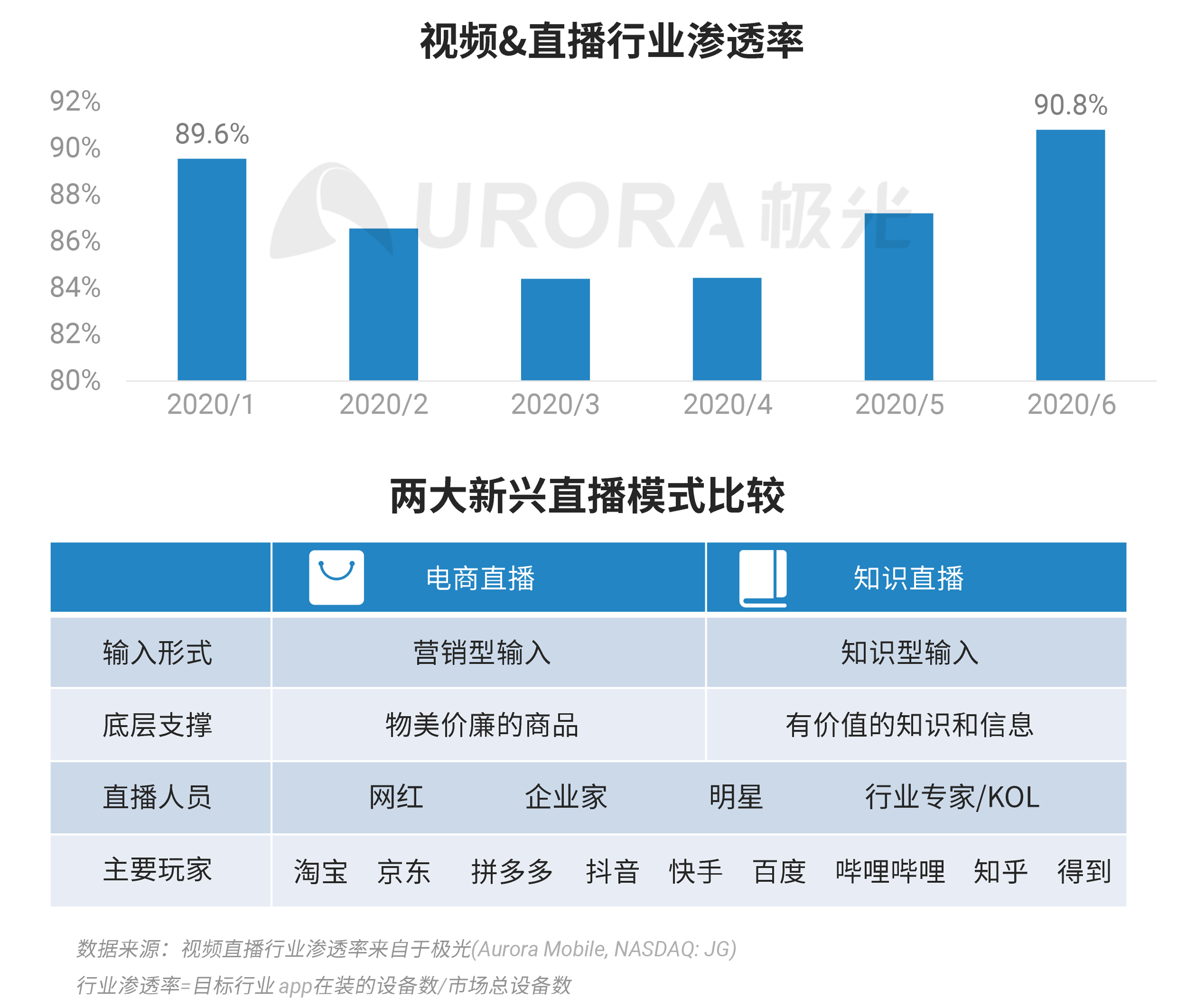 极光:2020Q2互联网行业数据研究报告 (12).png