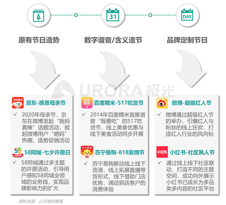 """汽车行业""""新造节""""营销趋势研究报告【定稿】-6.png"""