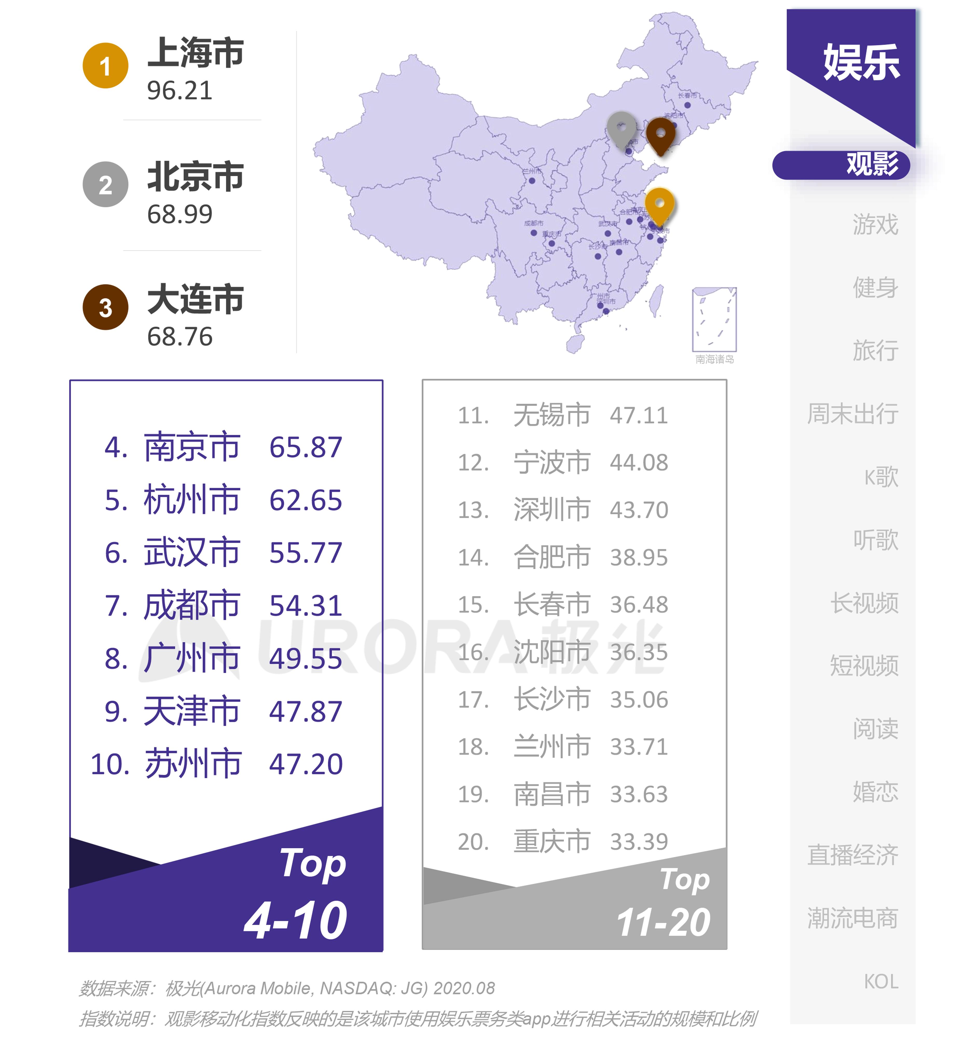 极光:互联网城市榜单 (19).png