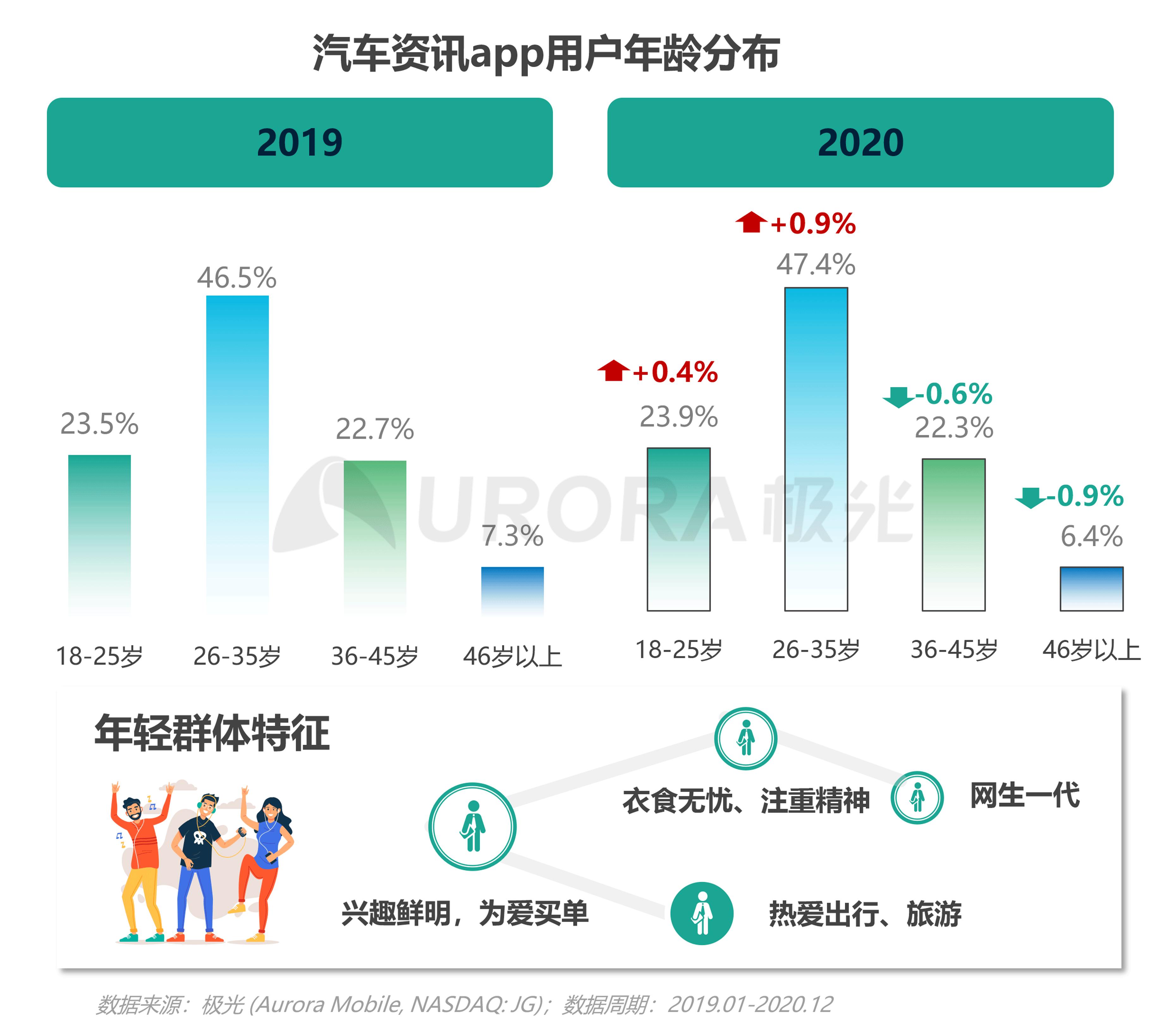 极光:汽车资讯行业洞察 (8).png