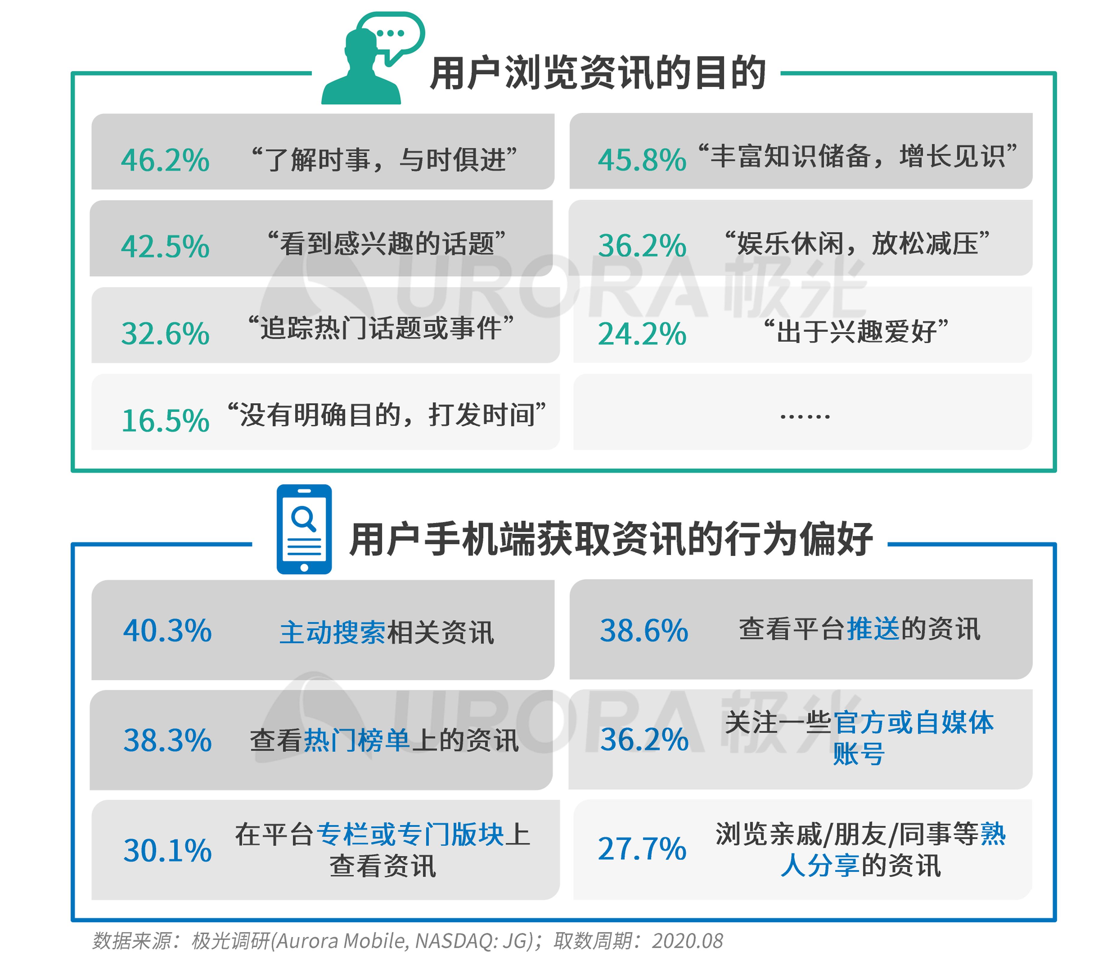 极光:新资讯行业系列报告--内容篇 (15).png