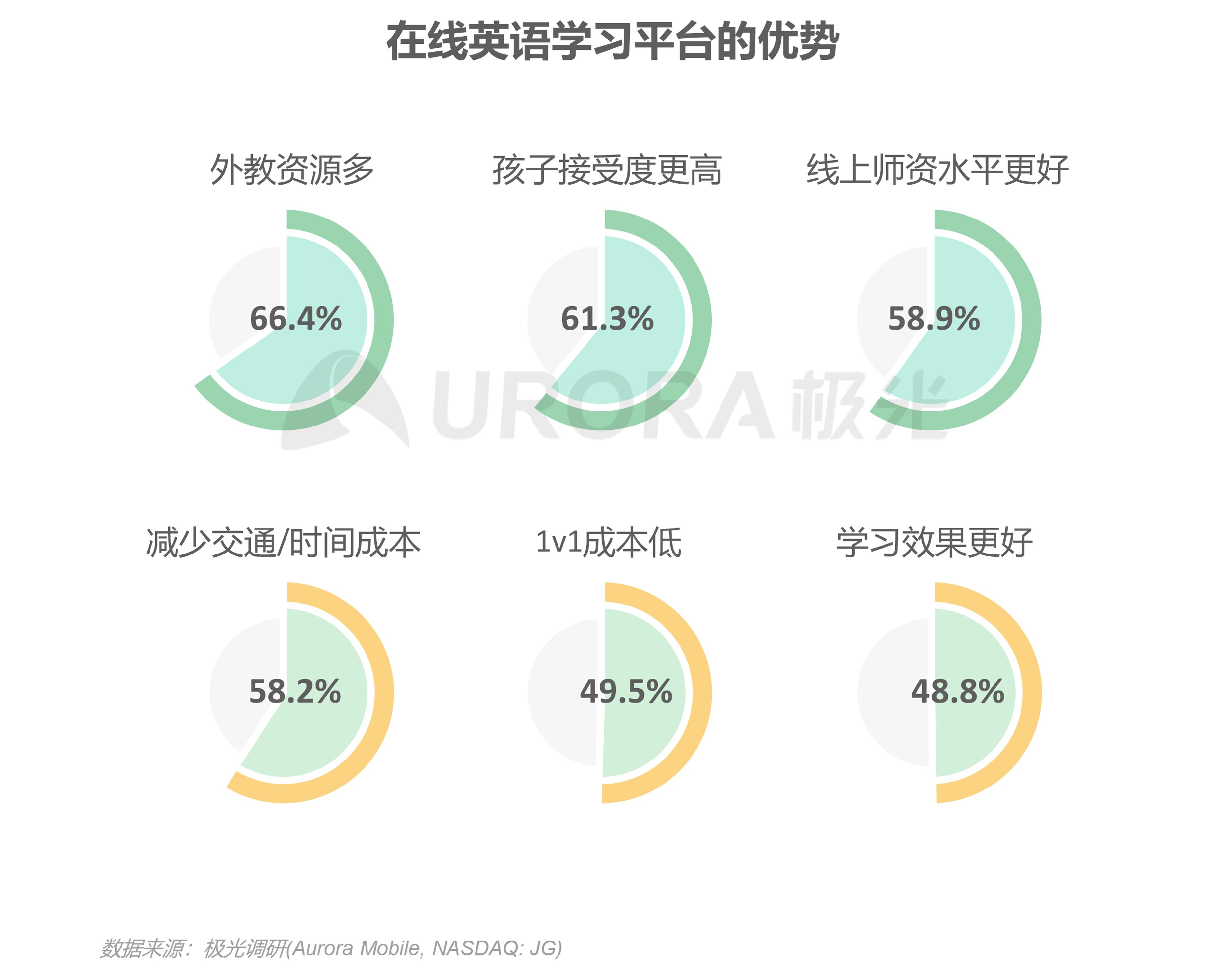极光:中国在线青少儿英语教育行业研究报告 (13).png