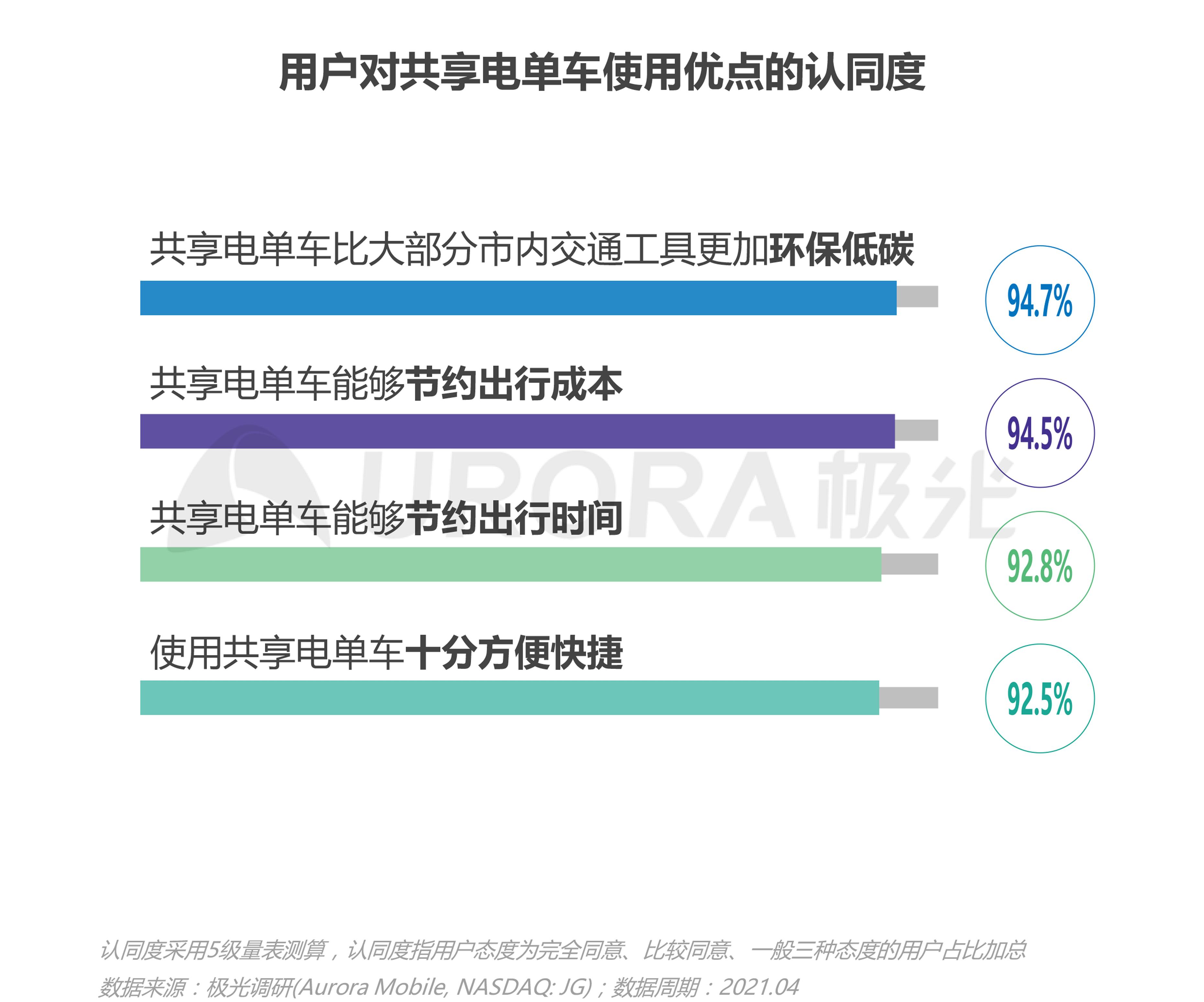 JIGUANG-共享电单车社会价值研究报告_0528(终版)-22.png