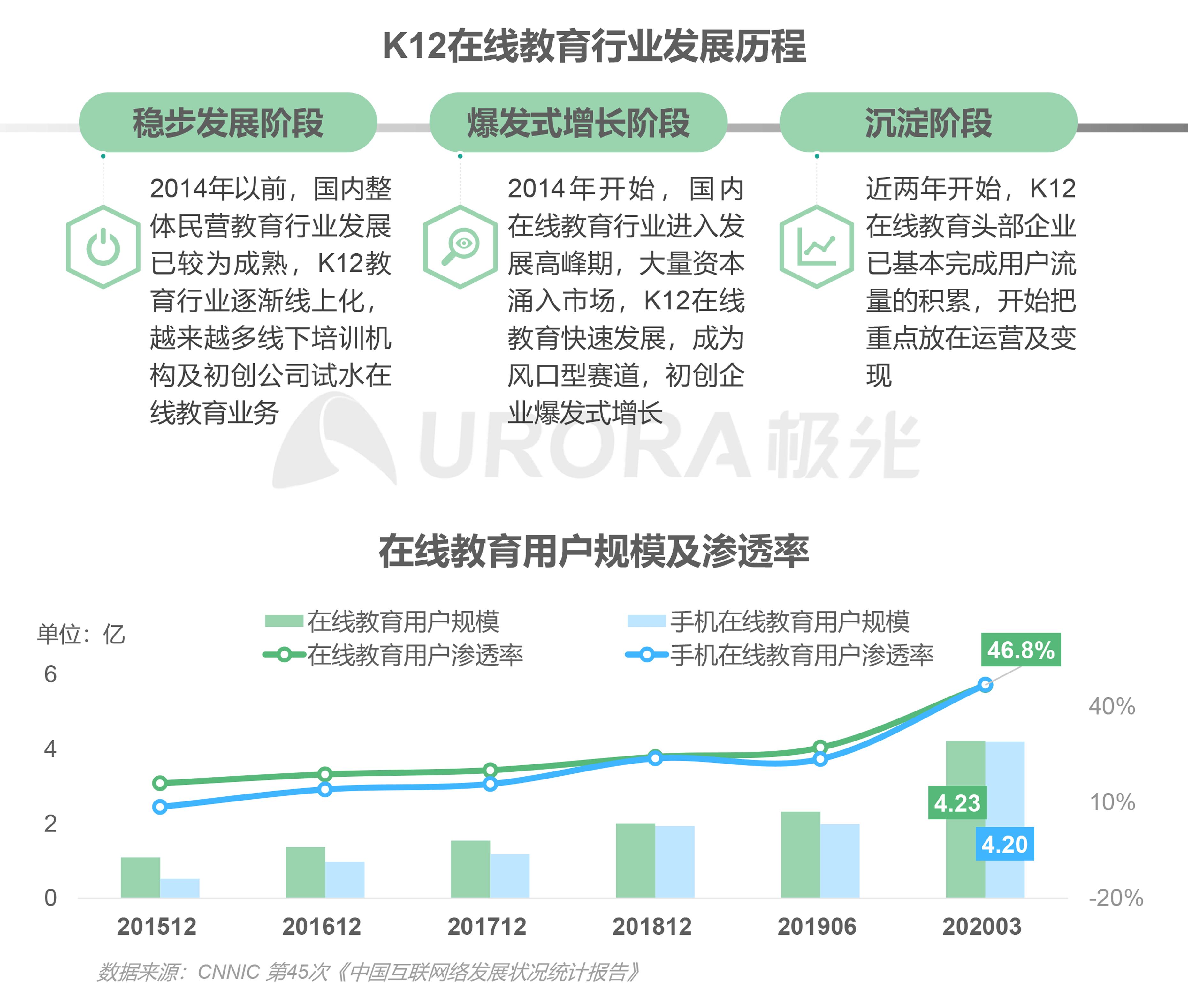 极光:中国在线青少儿英语教育行业研究报告 (2).png