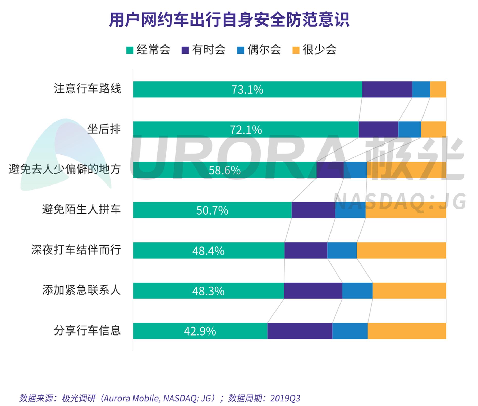 JIGUANG-网约车出行安全用户信心研究-新版-V4-18.png