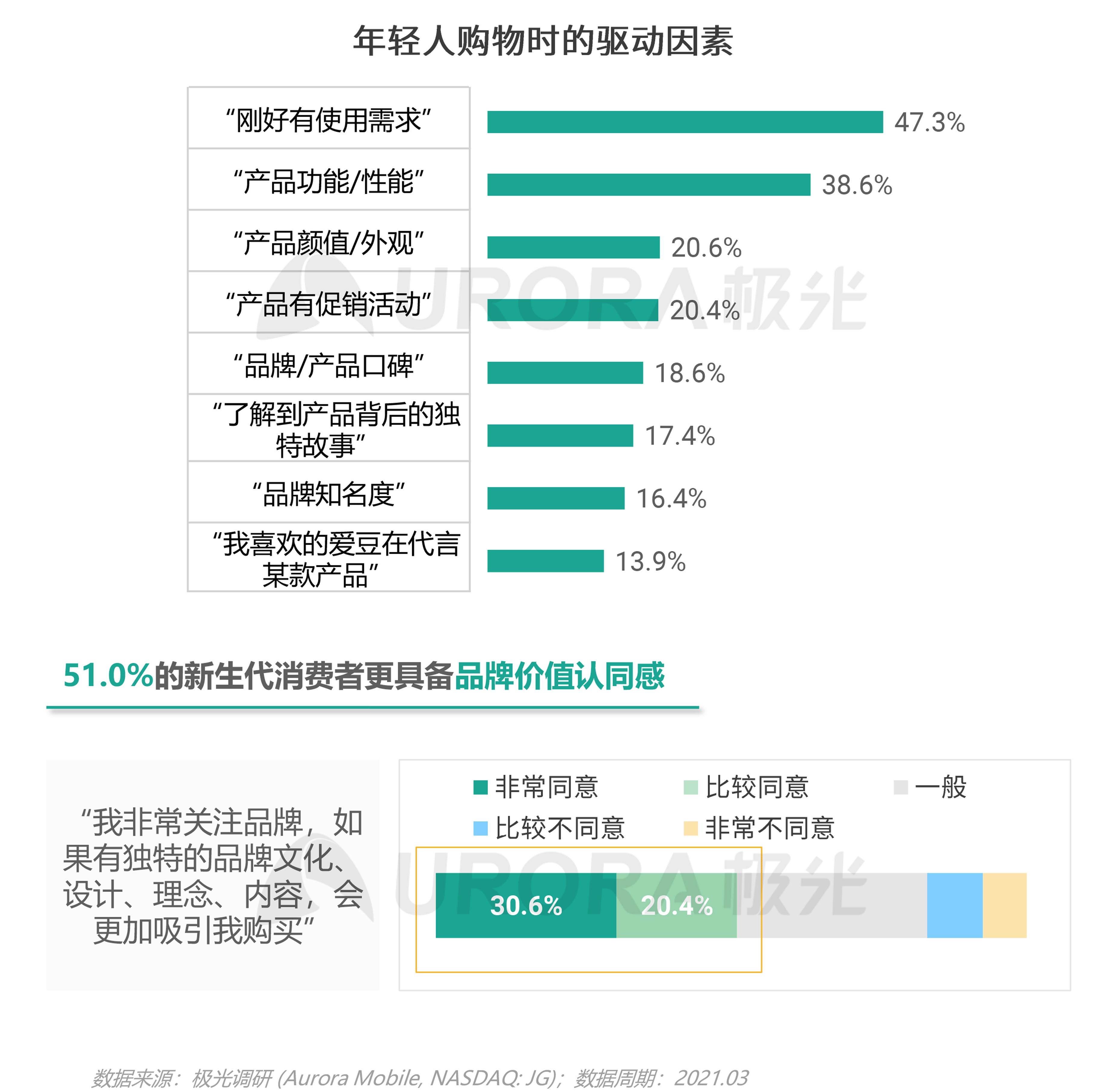 2021年轻人营销趋势研究报告【定稿】-24.png