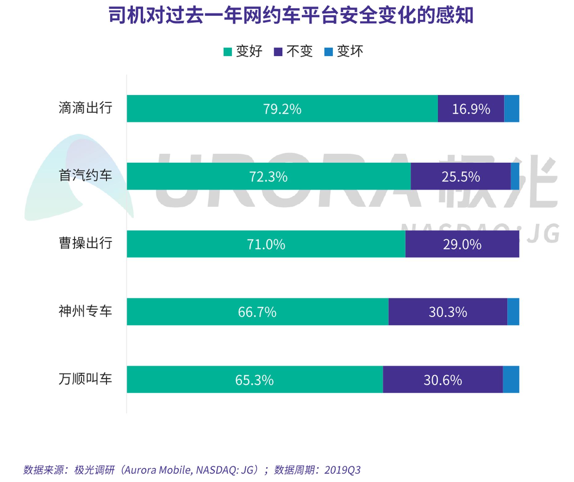 JIGUANG-网约车出行安全用户信心研究-新版-V4-26.png