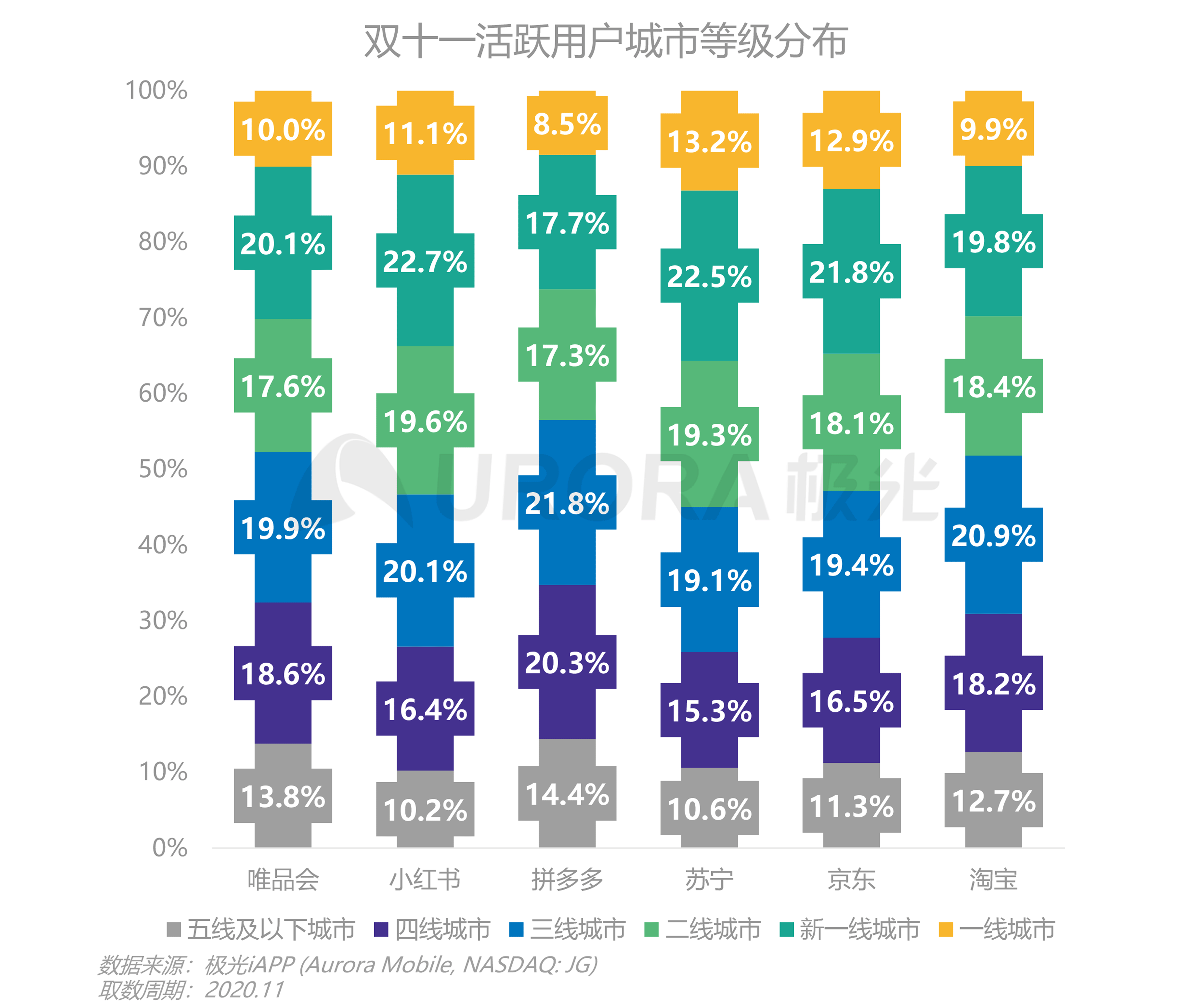 极光:双十一电商报告 (11).png