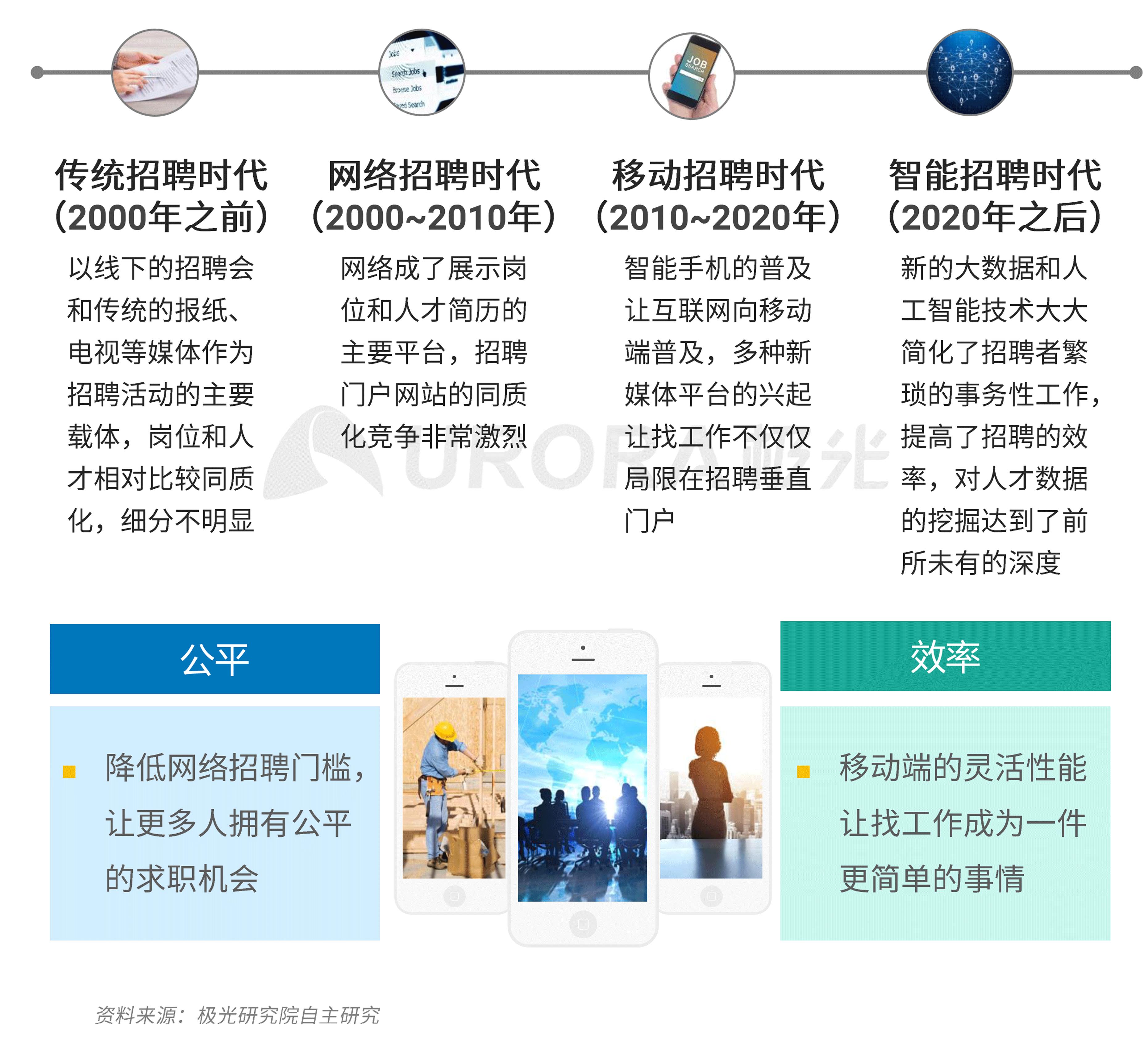 """""""超职季""""招聘行业报告-技术篇 (1).png"""