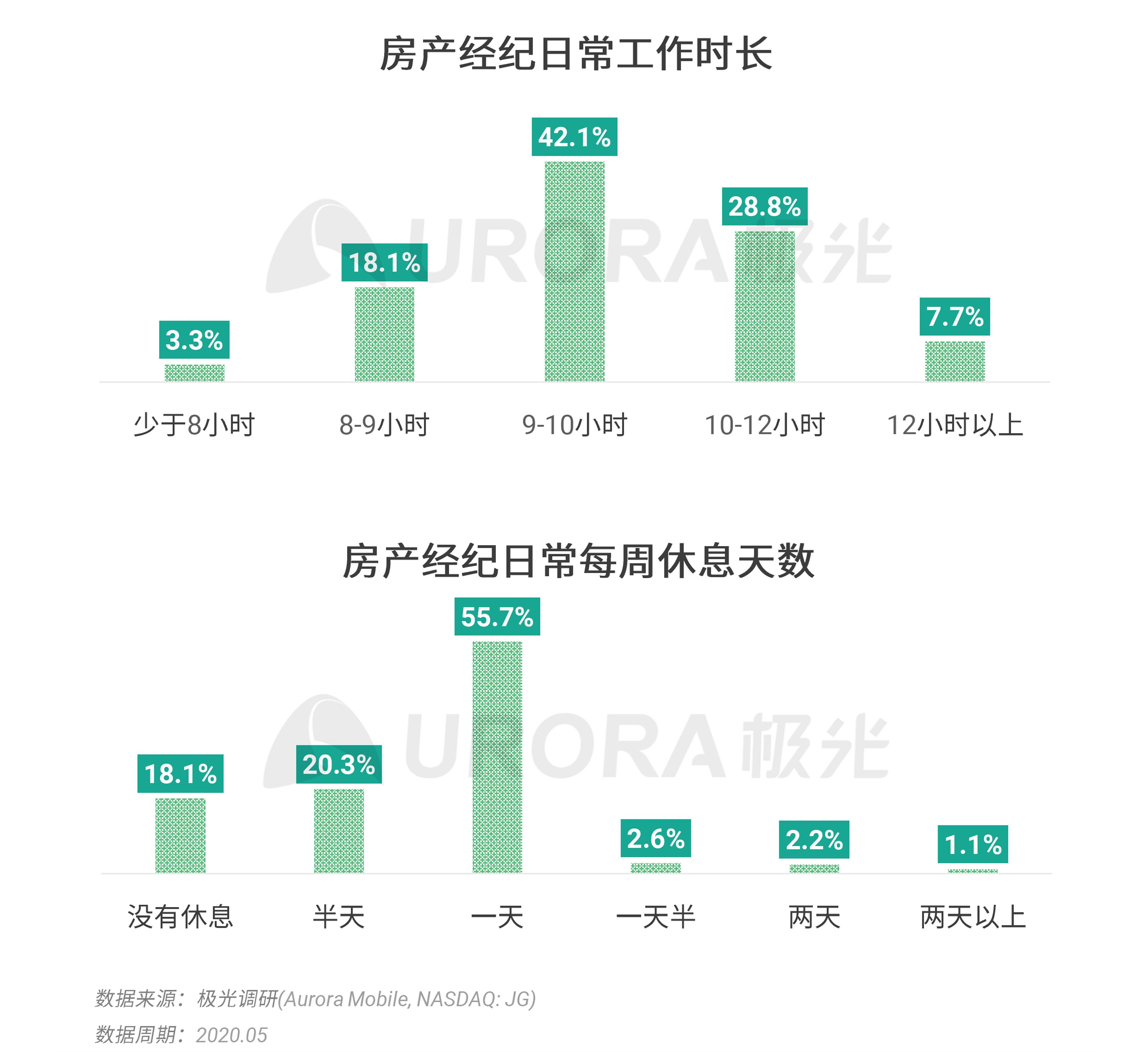 极光:2020年房产经纪行业和购房市场洞察报告 (18).png