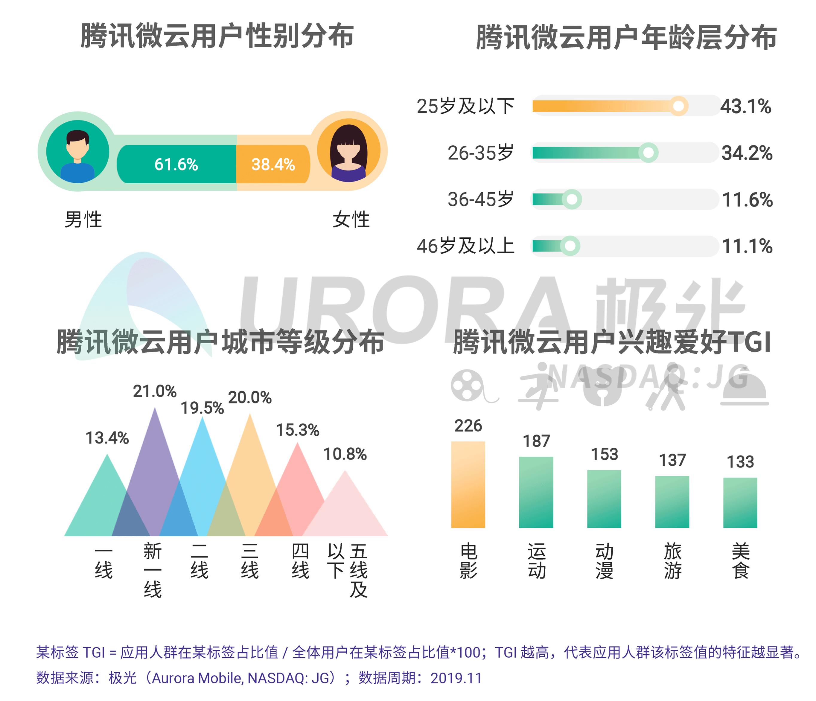 JIGUANG-个人网盘行业研究报告-final---切图版2-22.png