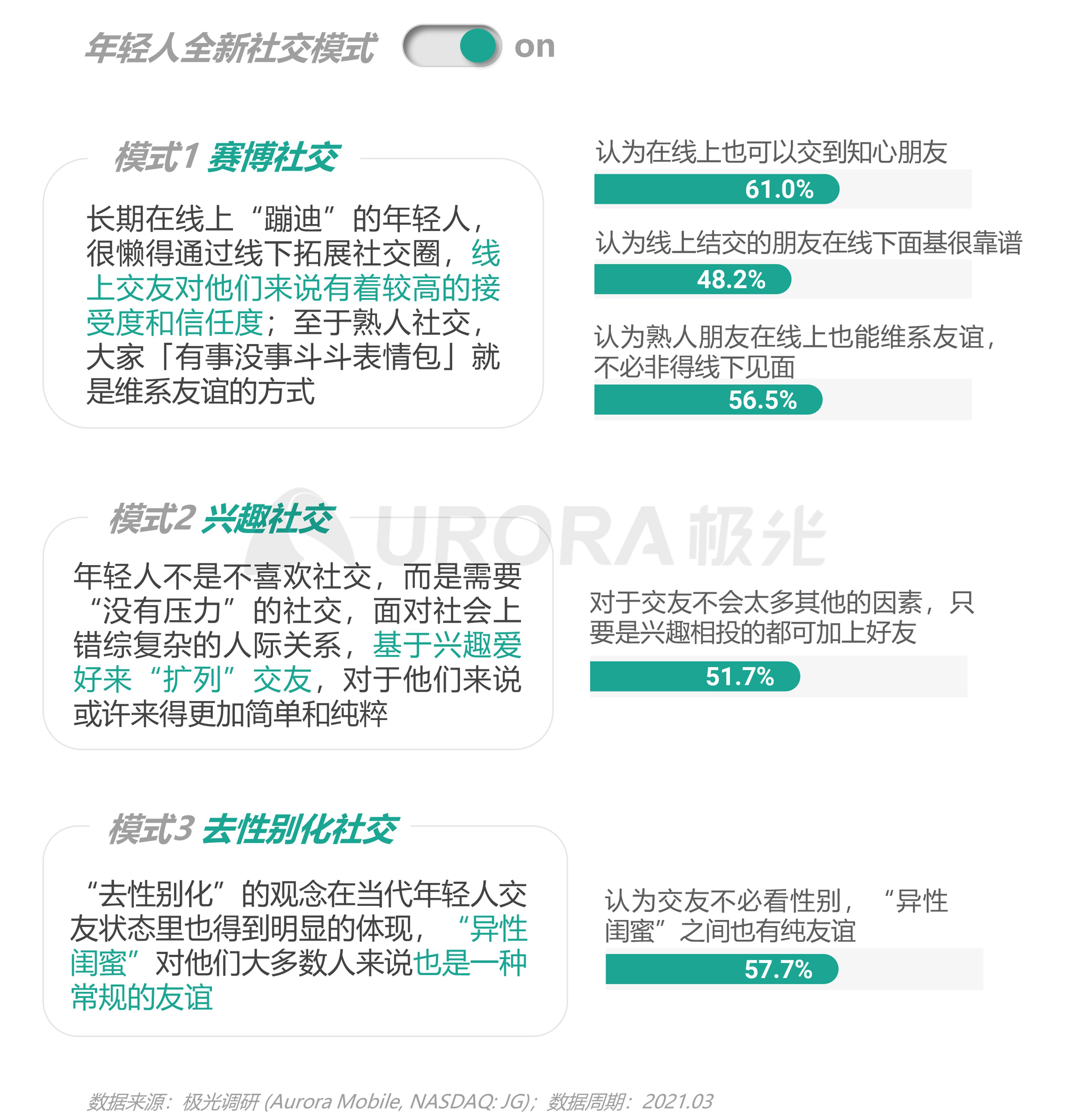 2021年轻人营销趋势研究报告【定稿】-13.png