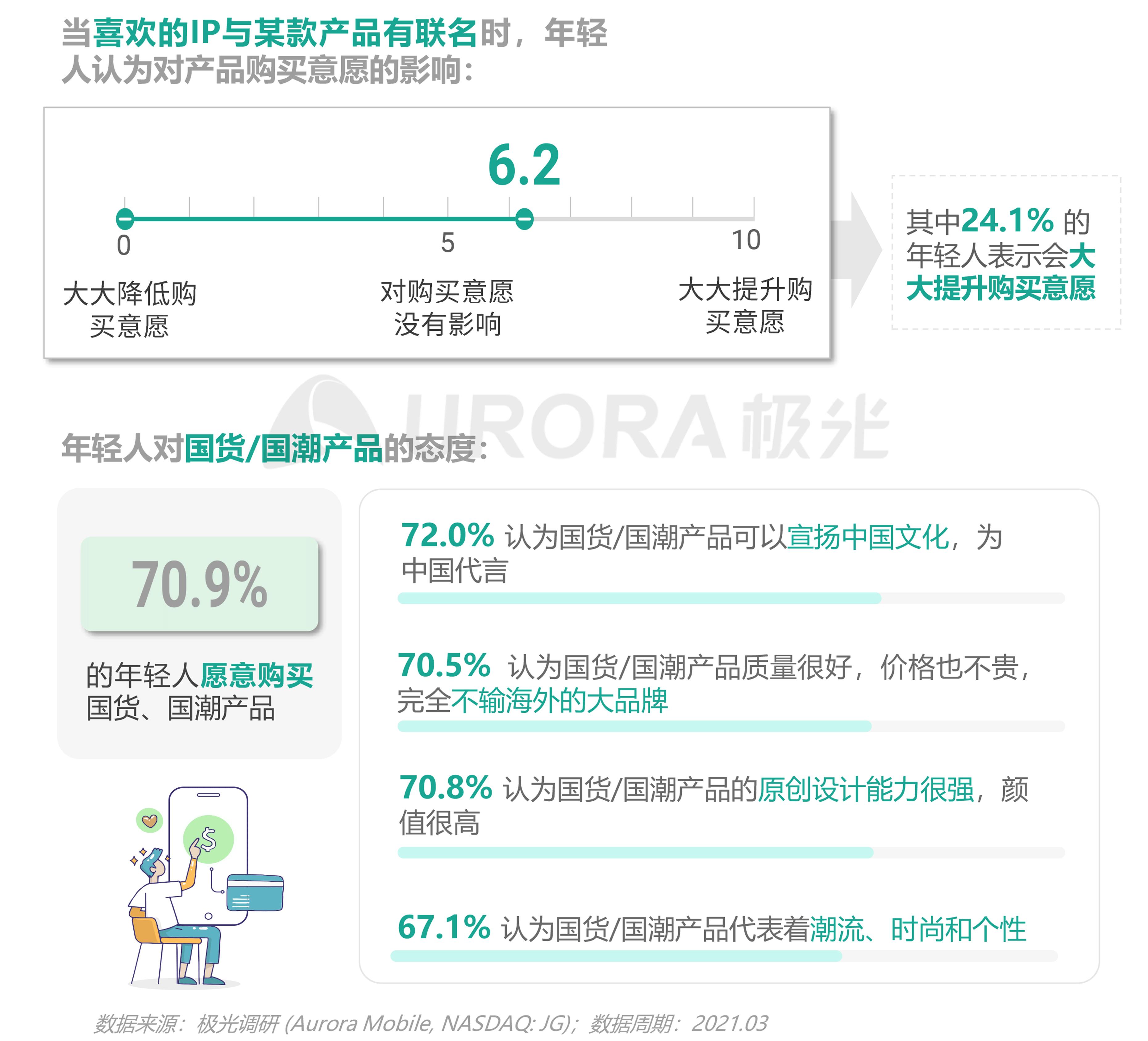 2021年轻人营销趋势研究报告【定稿】-26.png