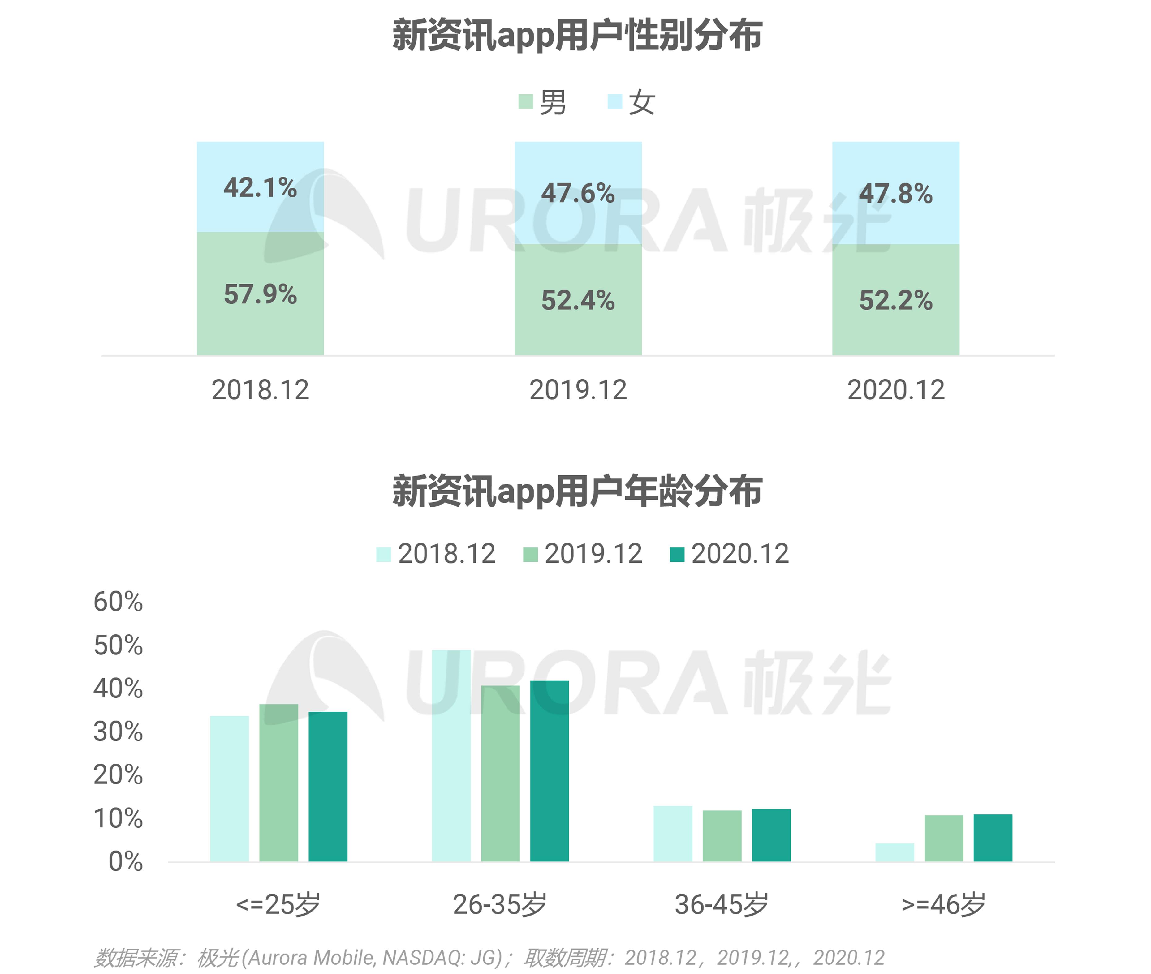 极光:2020年新资讯行业年度盘点报告 (15).png