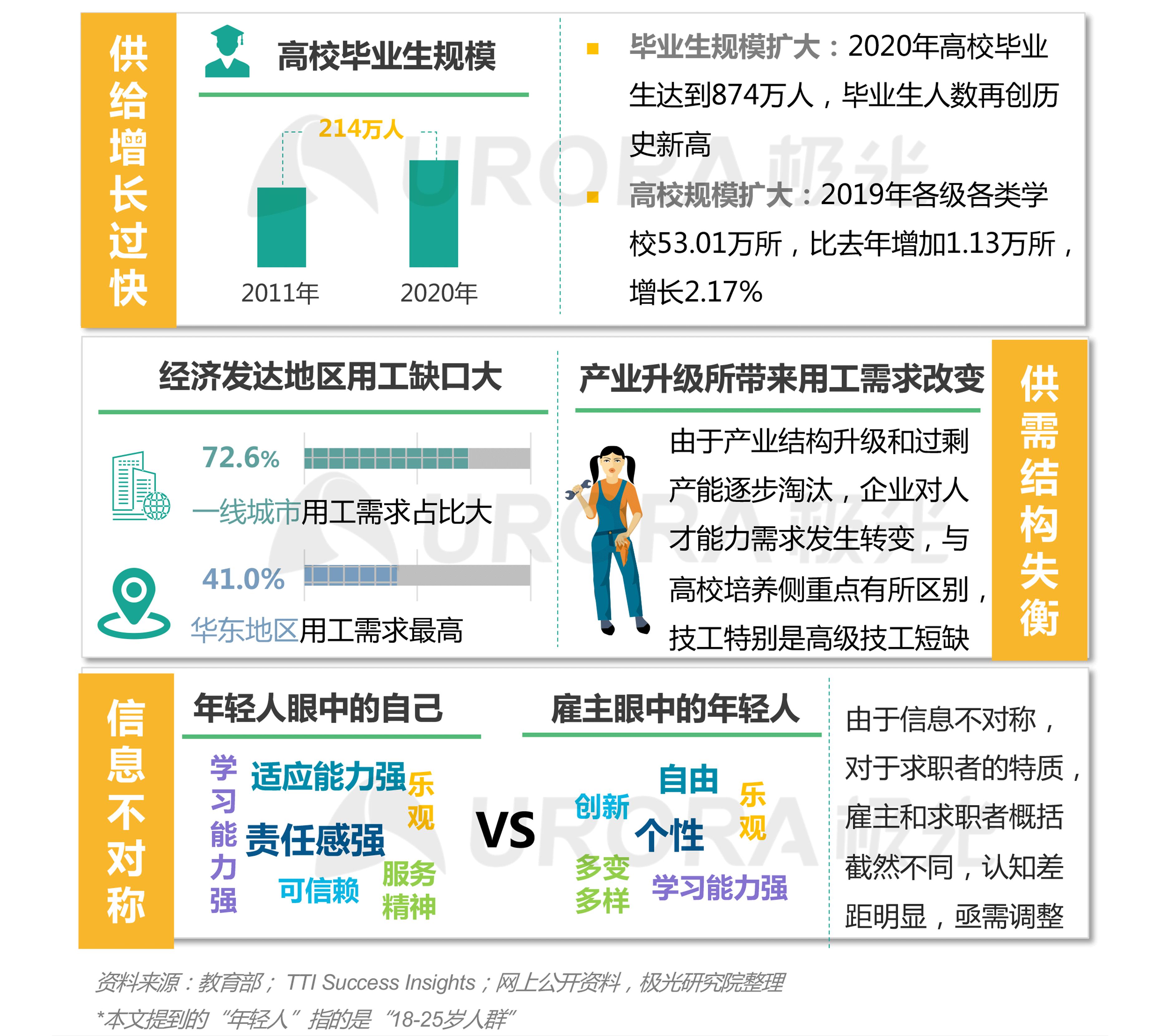 """""""超职季""""招聘行业报告-年轻人求职篇 (1).png"""