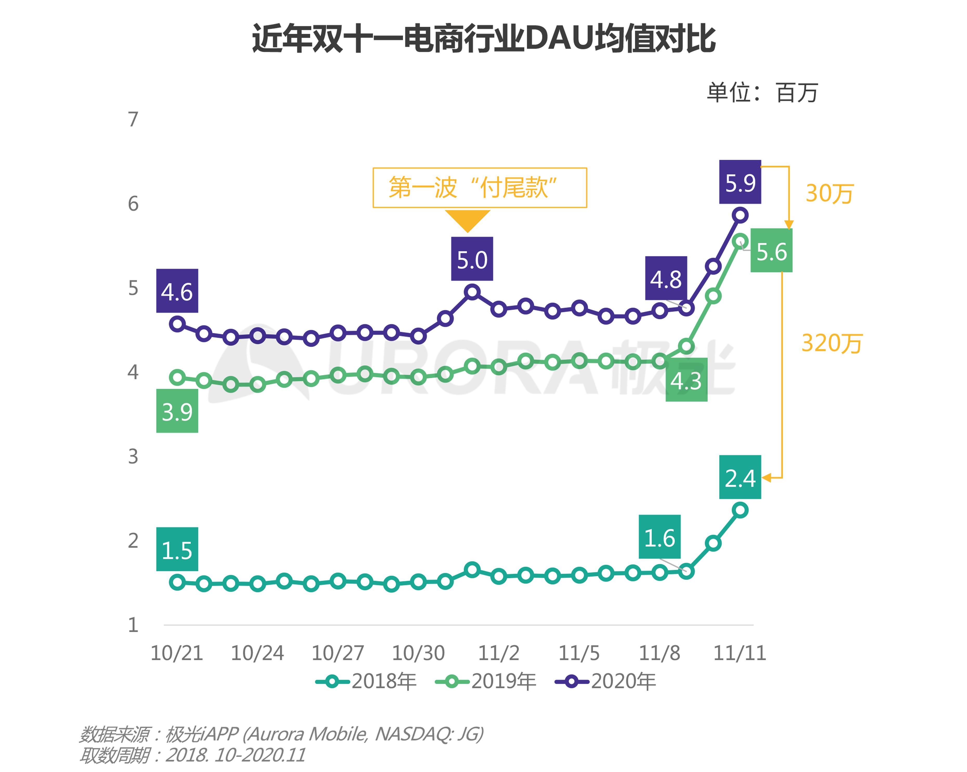 极光:双十一电商报告 (7).png