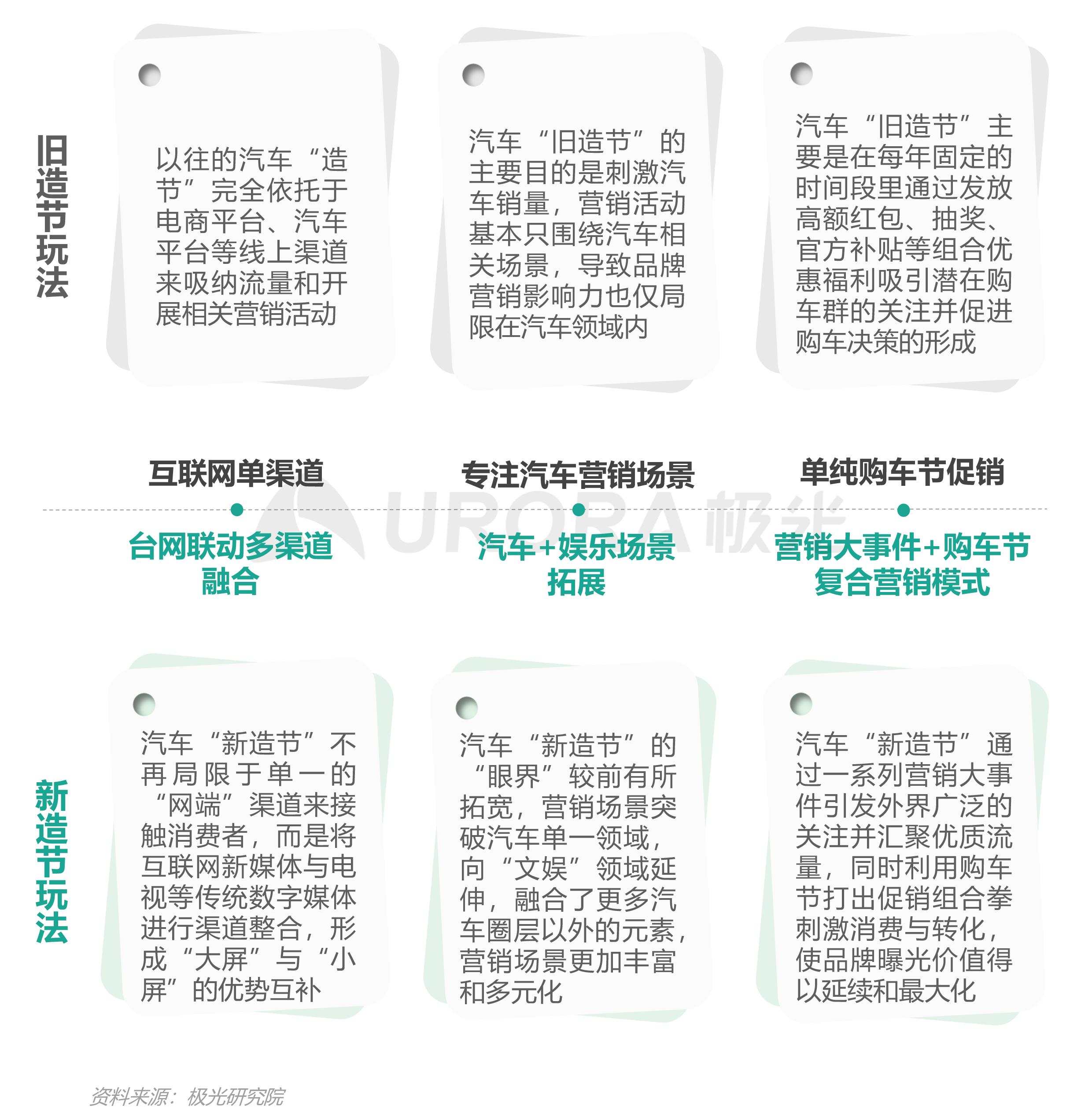 """汽车行业""""新造节""""营销趋势研究报告【定稿】-15.png"""