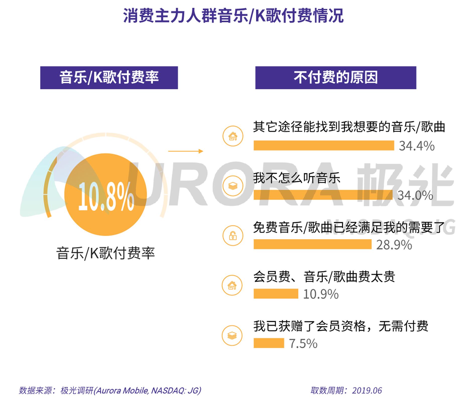 2019年消费主力人群虚拟产品付费研究报告-V5-13.png