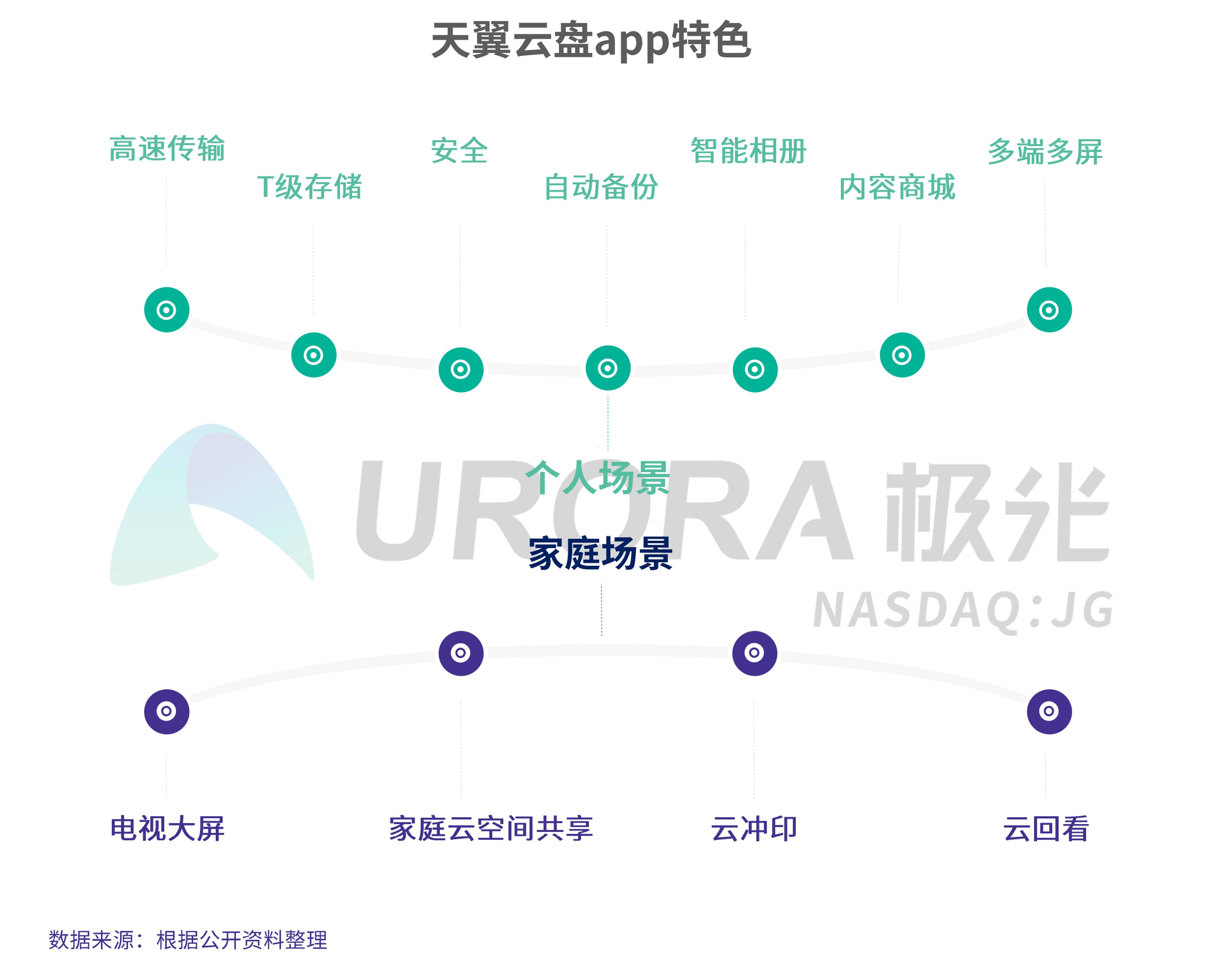 JIGUANG-个人网盘行业研究报告-final---切图版2-27.png