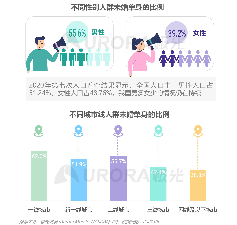 2021当代青年婚恋状态研究报告v1.1-6.png