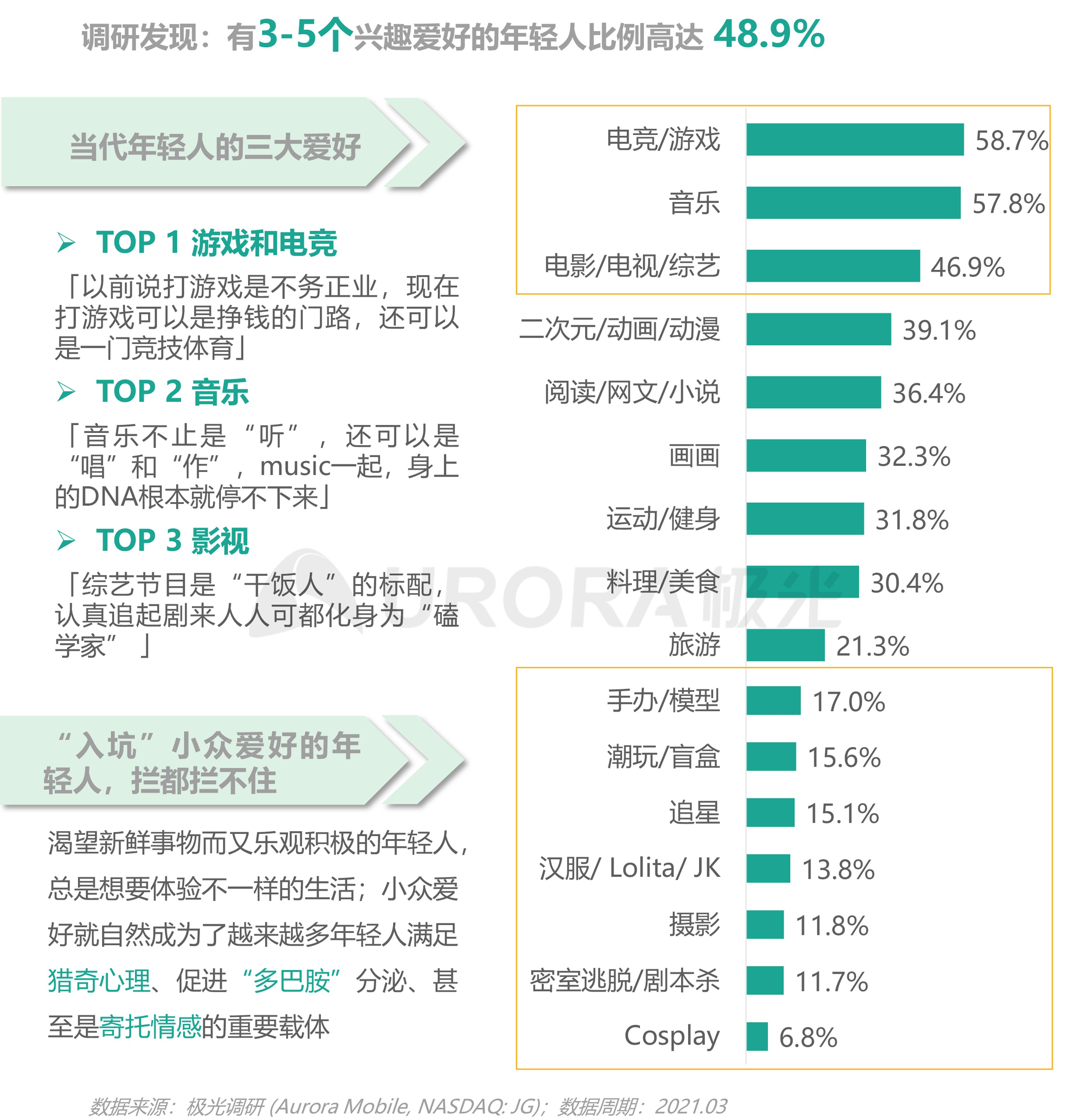 2021年轻人营销趋势研究报告【定稿】-16.png