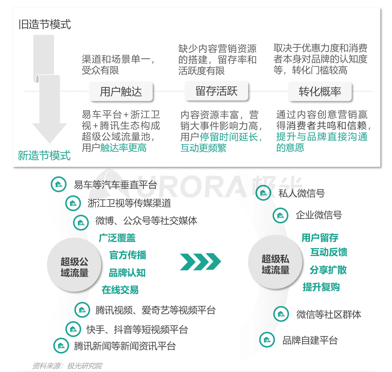 """汽车行业""""新造节""""营销趋势研究报告【定稿】-23.png"""
