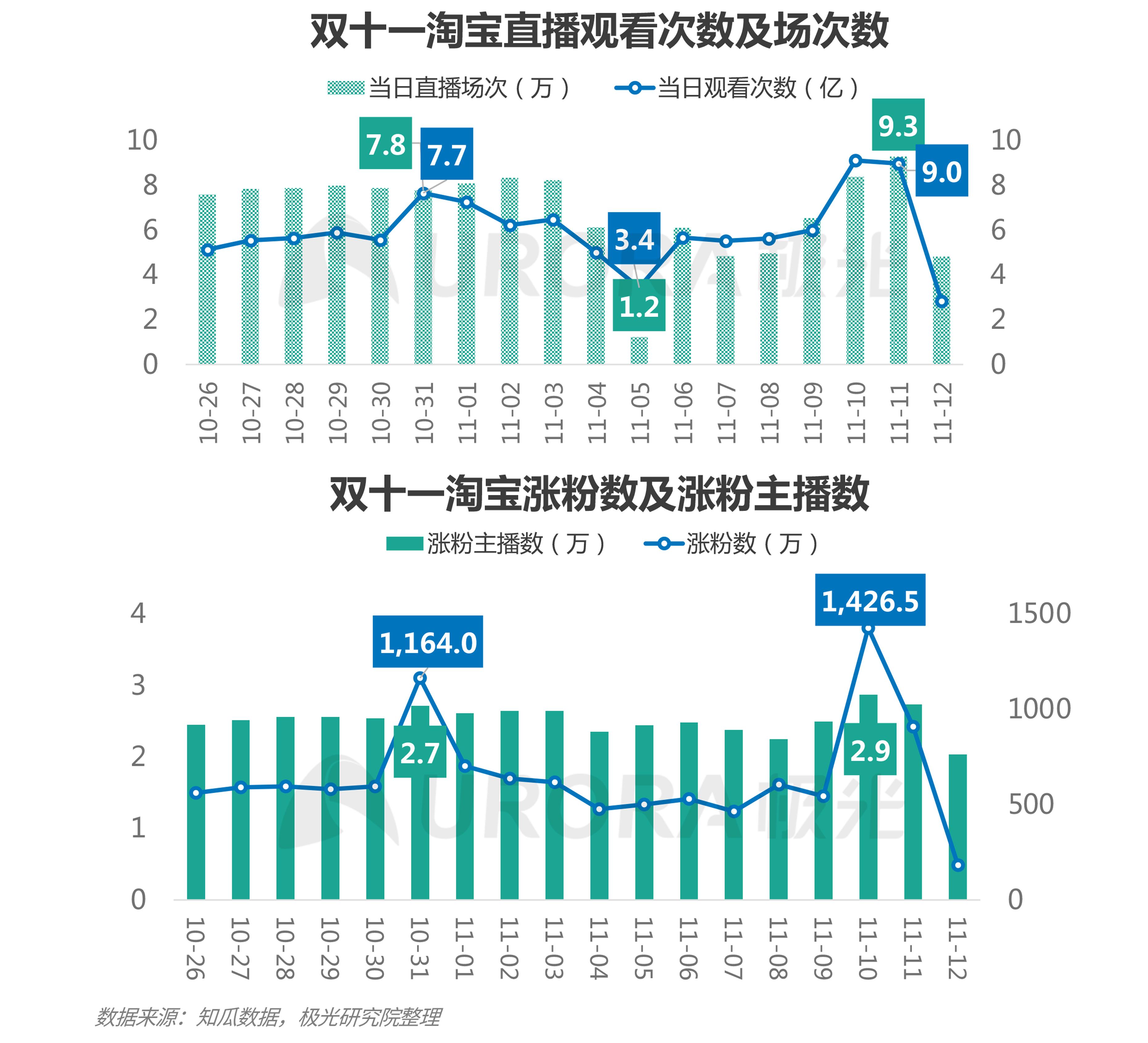 极光:双十一电商报告 (13).png