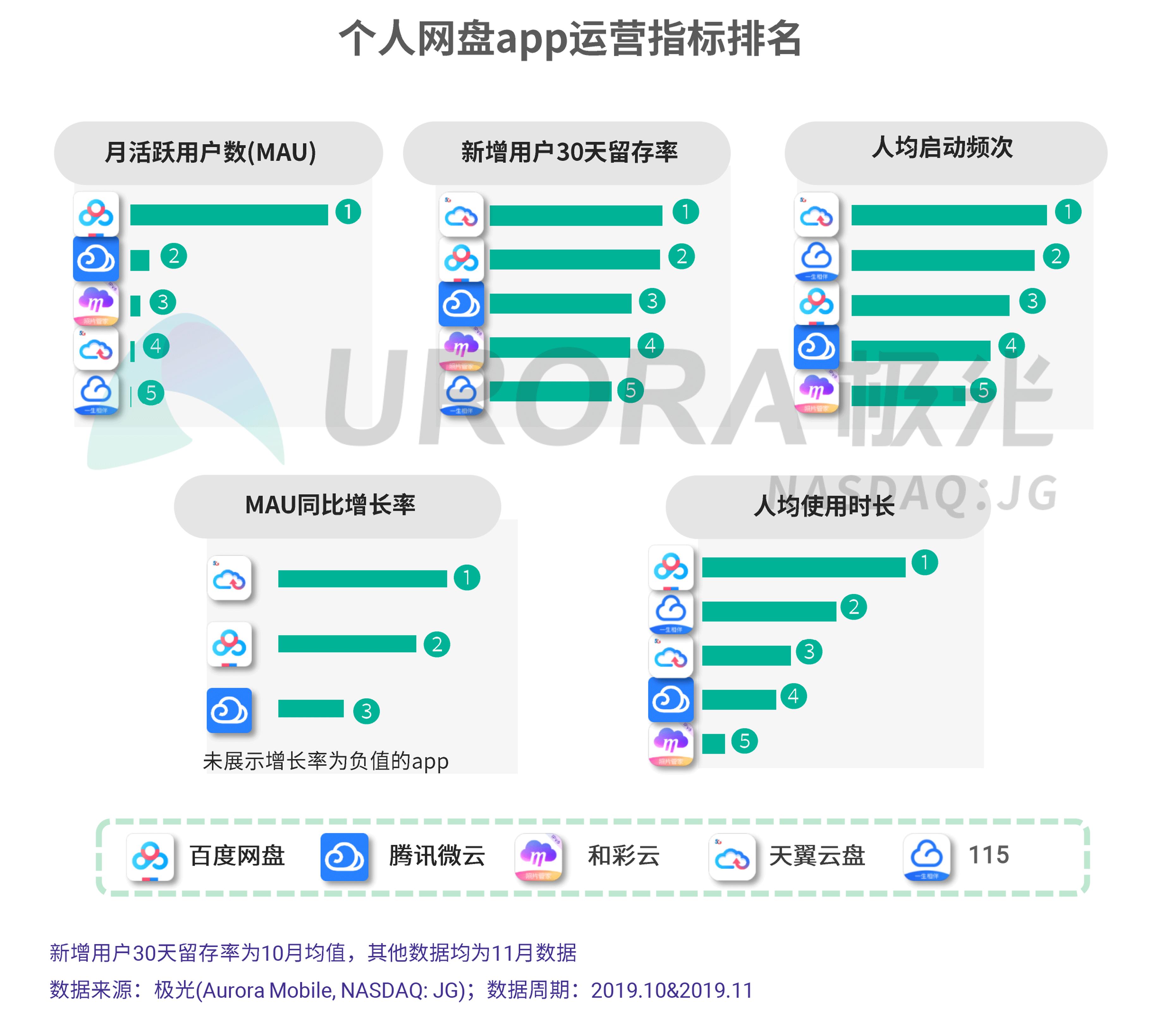 JIGUANG-个人网盘行业研究报告-final---切图版2-12.png